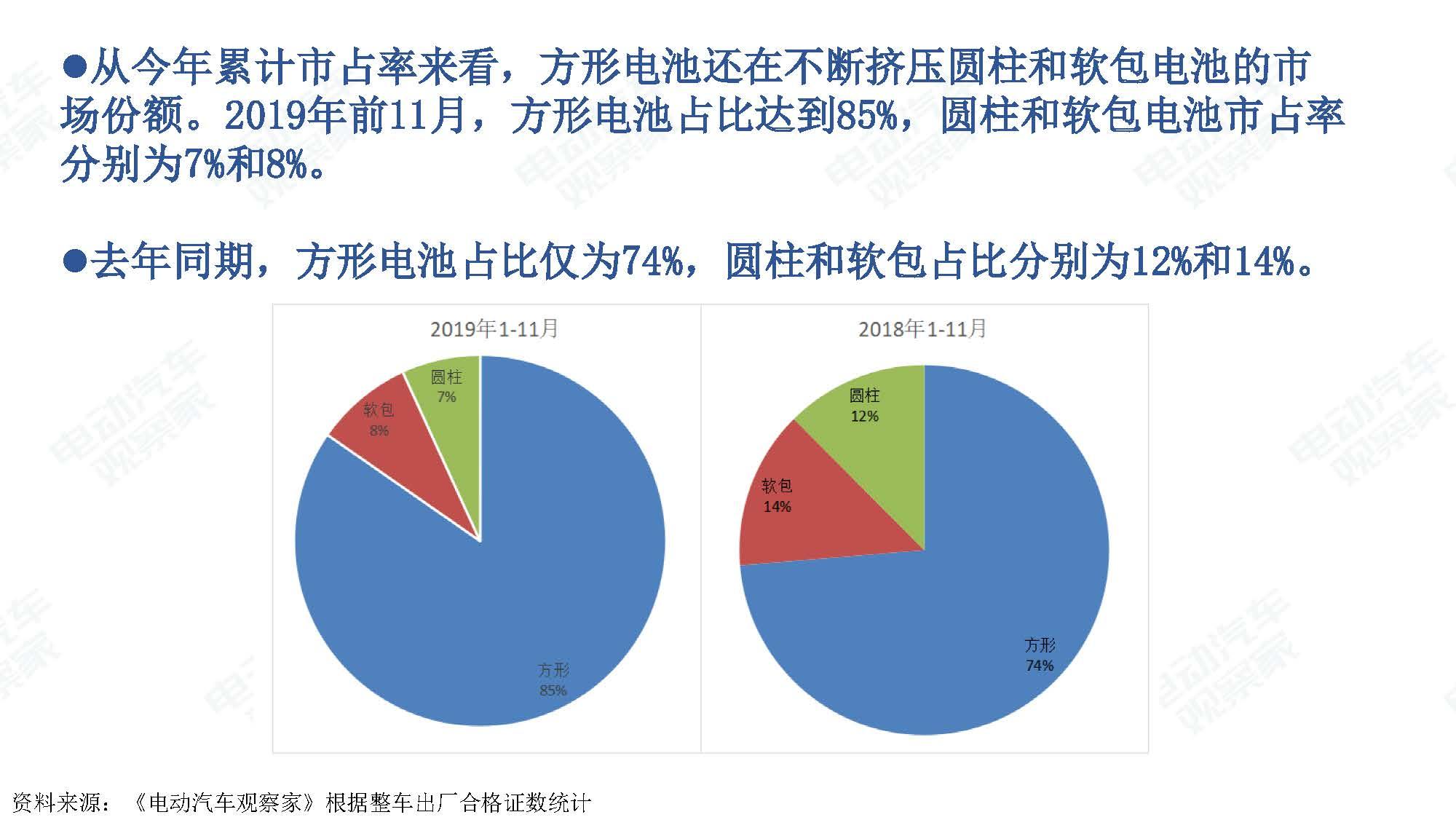 2019年11月中国新能源汽车产业观察_页面_094