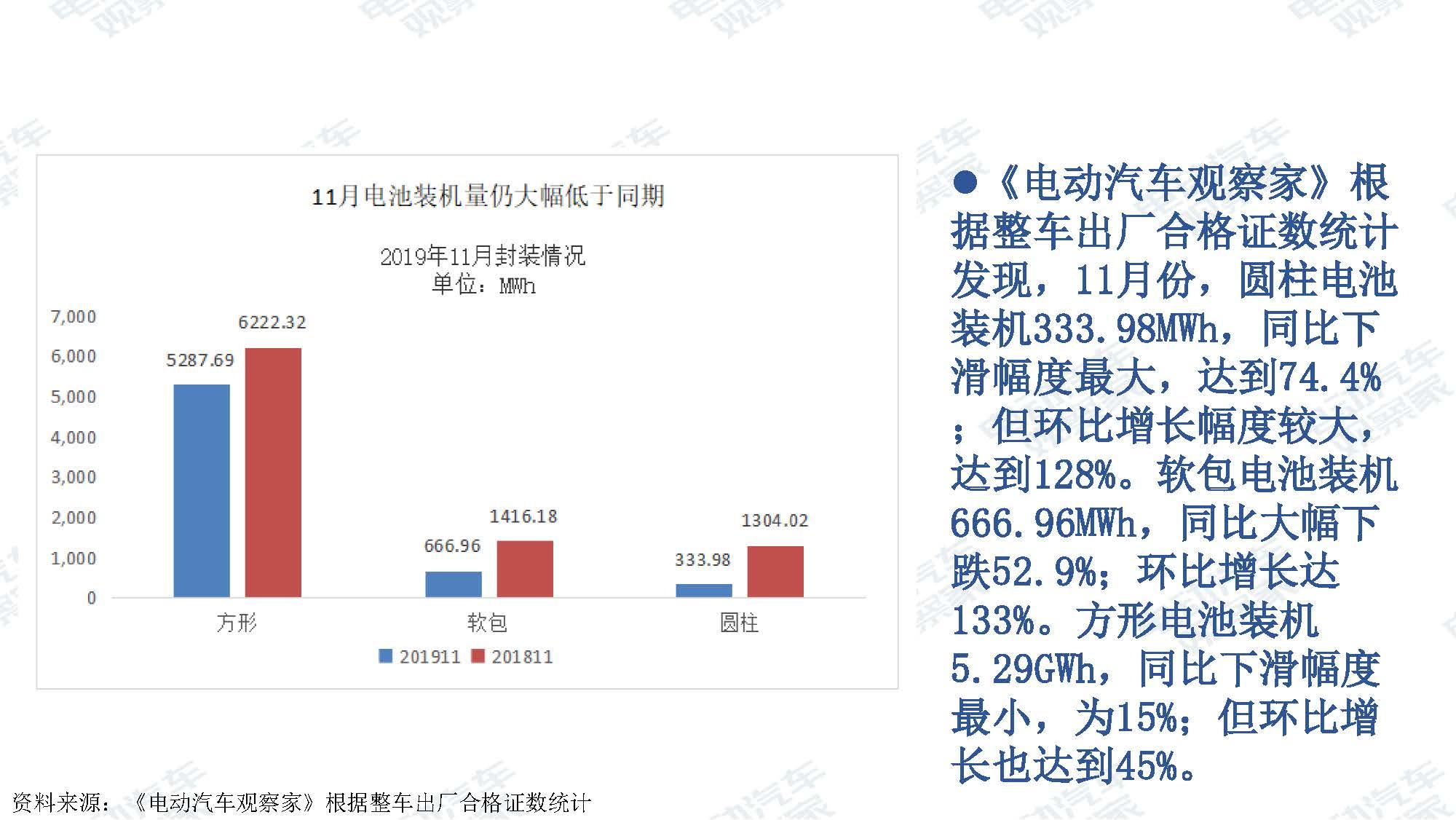 2019年11月中国新能源汽车产业观察_页面_093