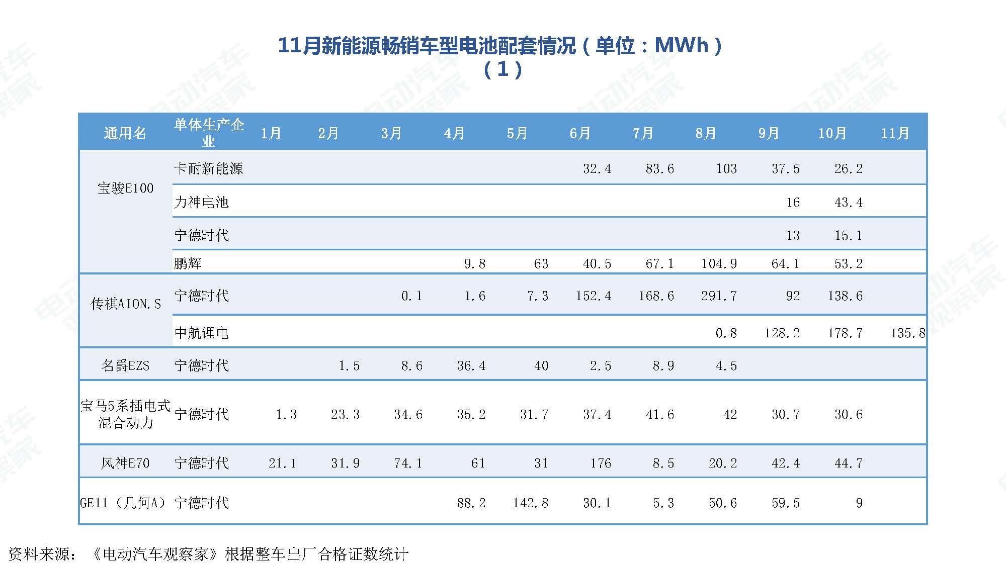 2019年11月中国新能源汽车产业观察_页面_096