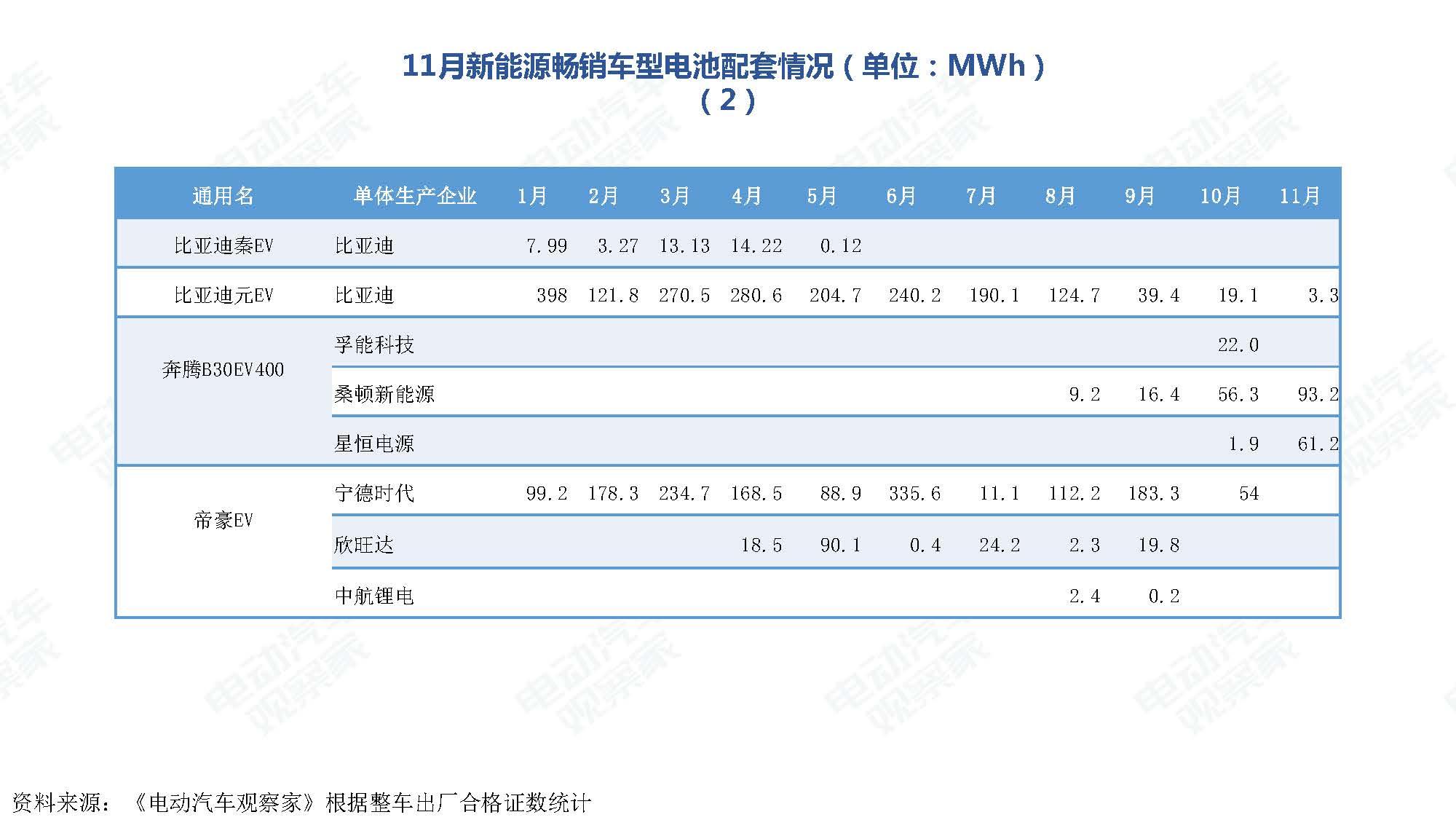 2019年11月中国新能源汽车产业观察_页面_097