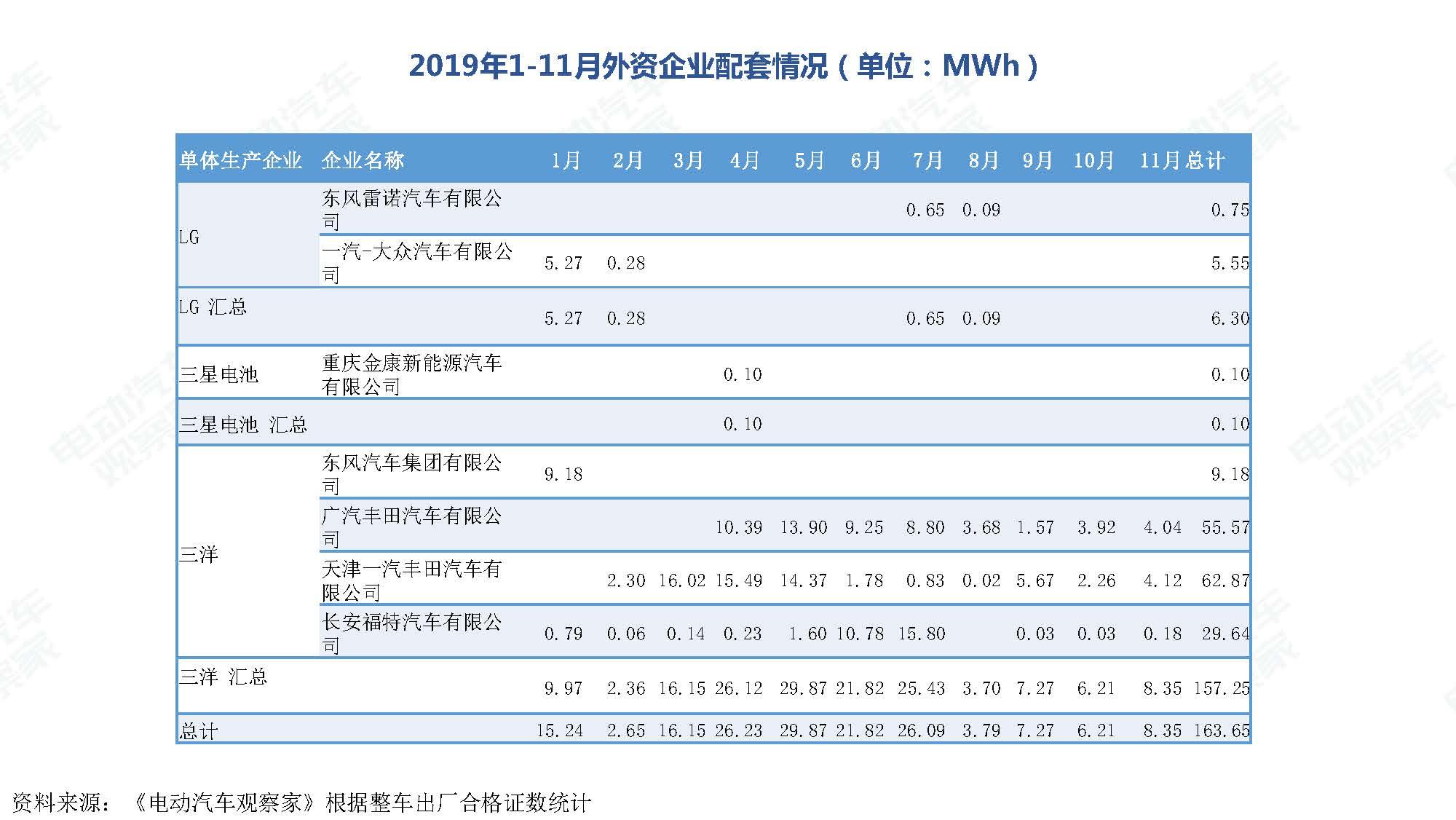 2019年11月中国新能源汽车产业观察_页面_099