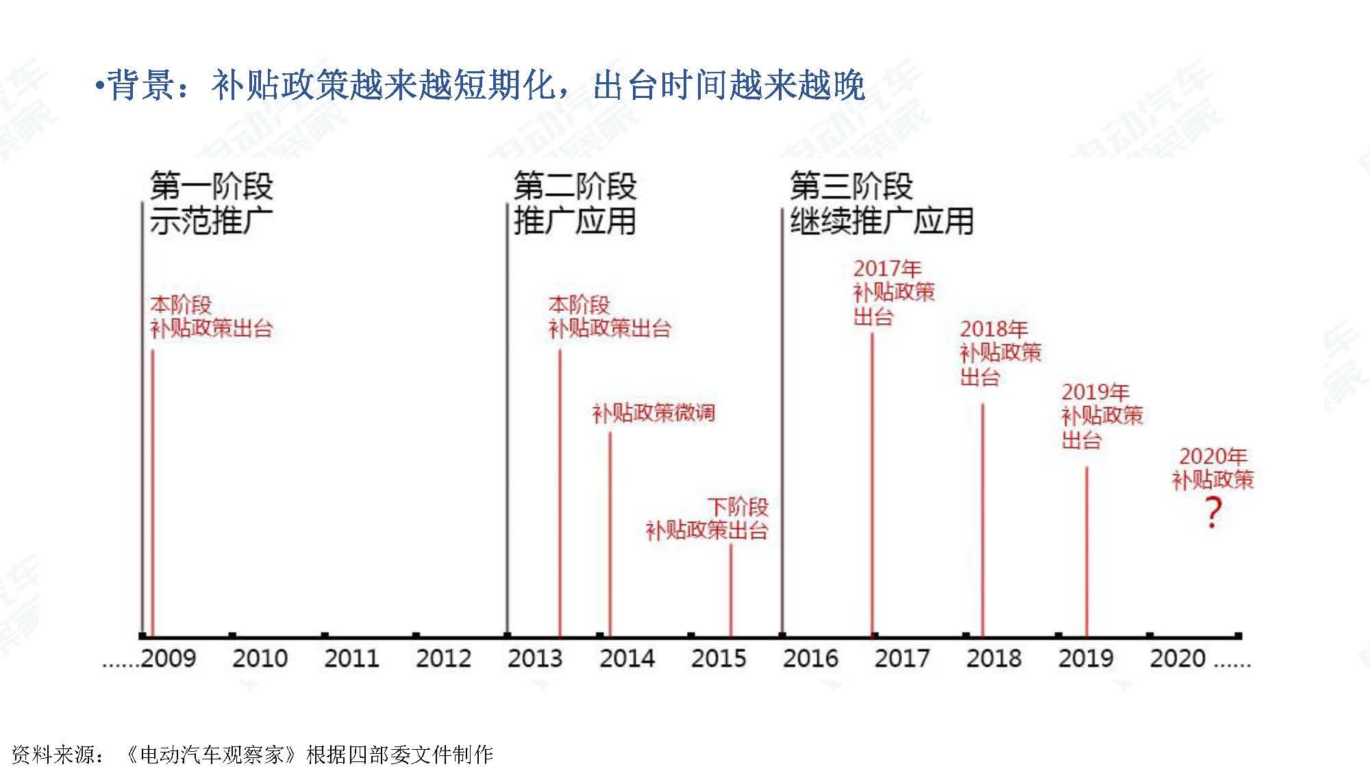 2019年11月中国新能源汽车产业观察_页面_107