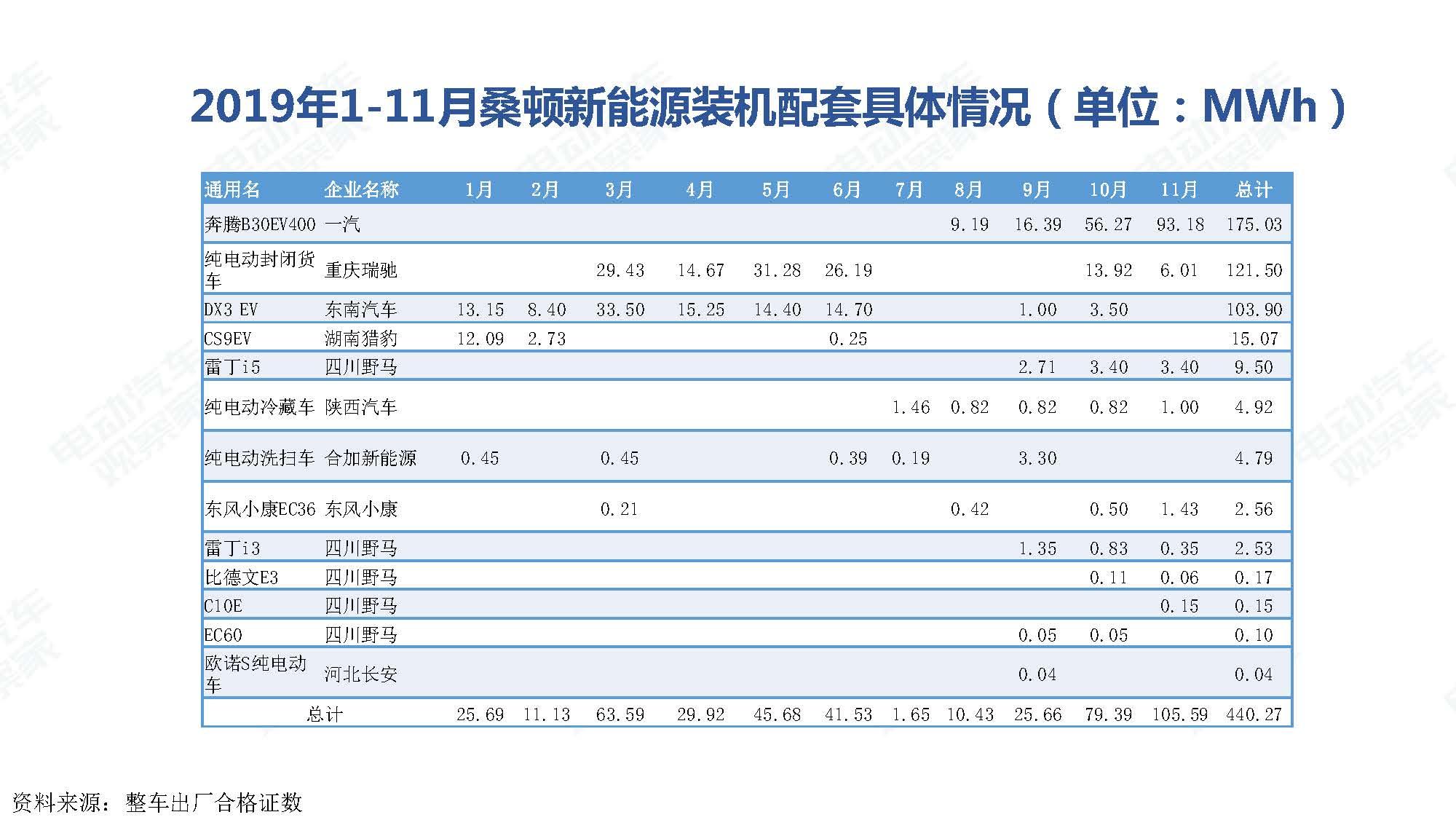 2019年11月中国新能源汽车产业观察_页面_102