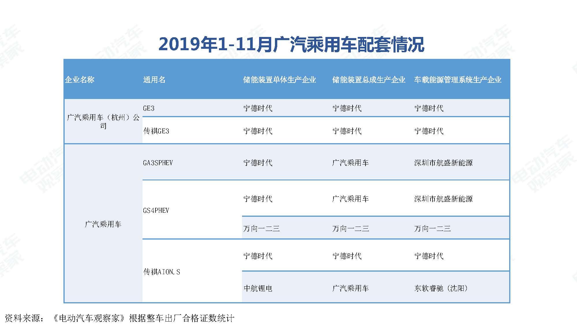 2019年11月中国新能源汽车产业观察_页面_104