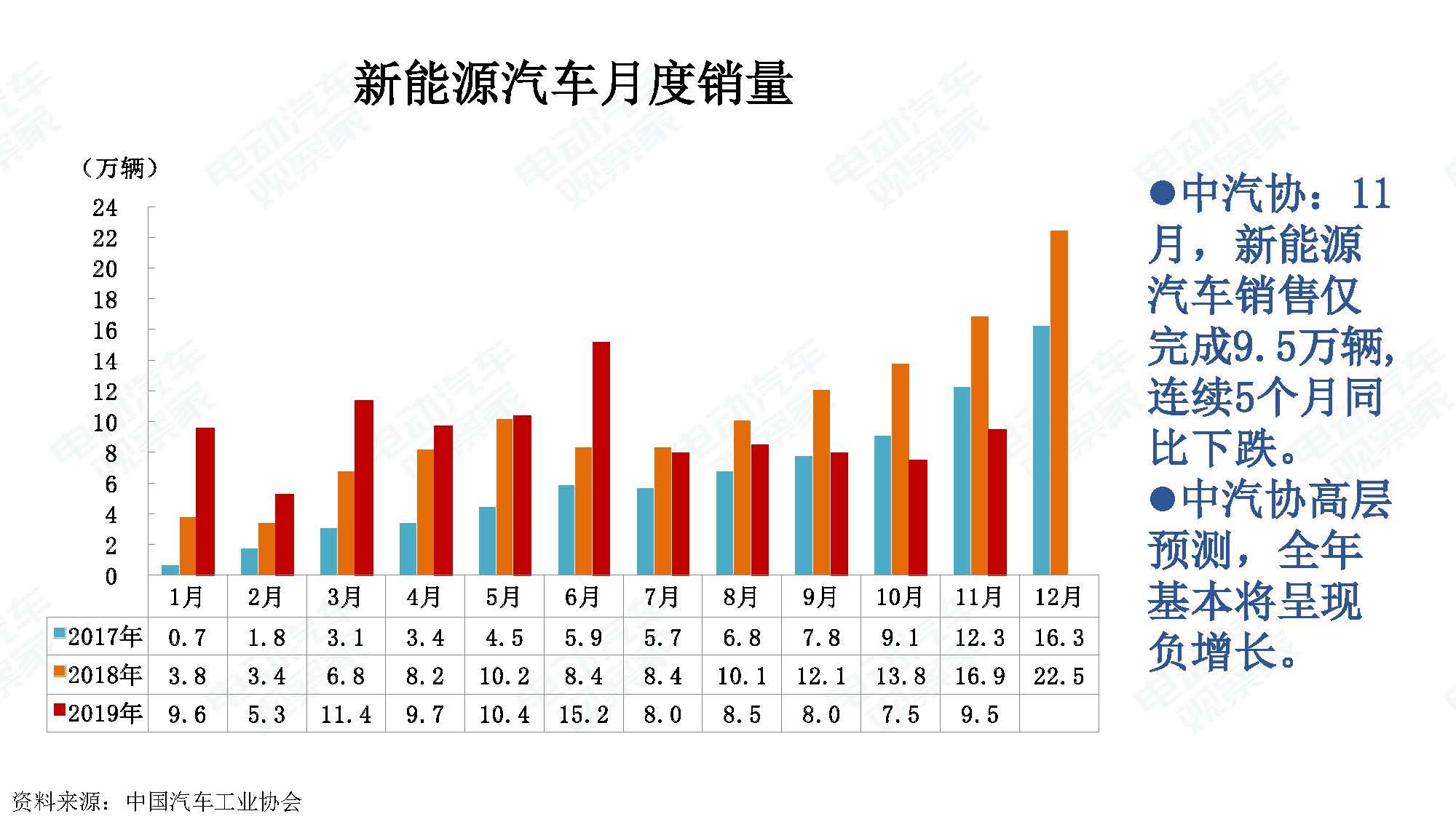 2019年11月中国新能源汽车产业观察_页面_116
