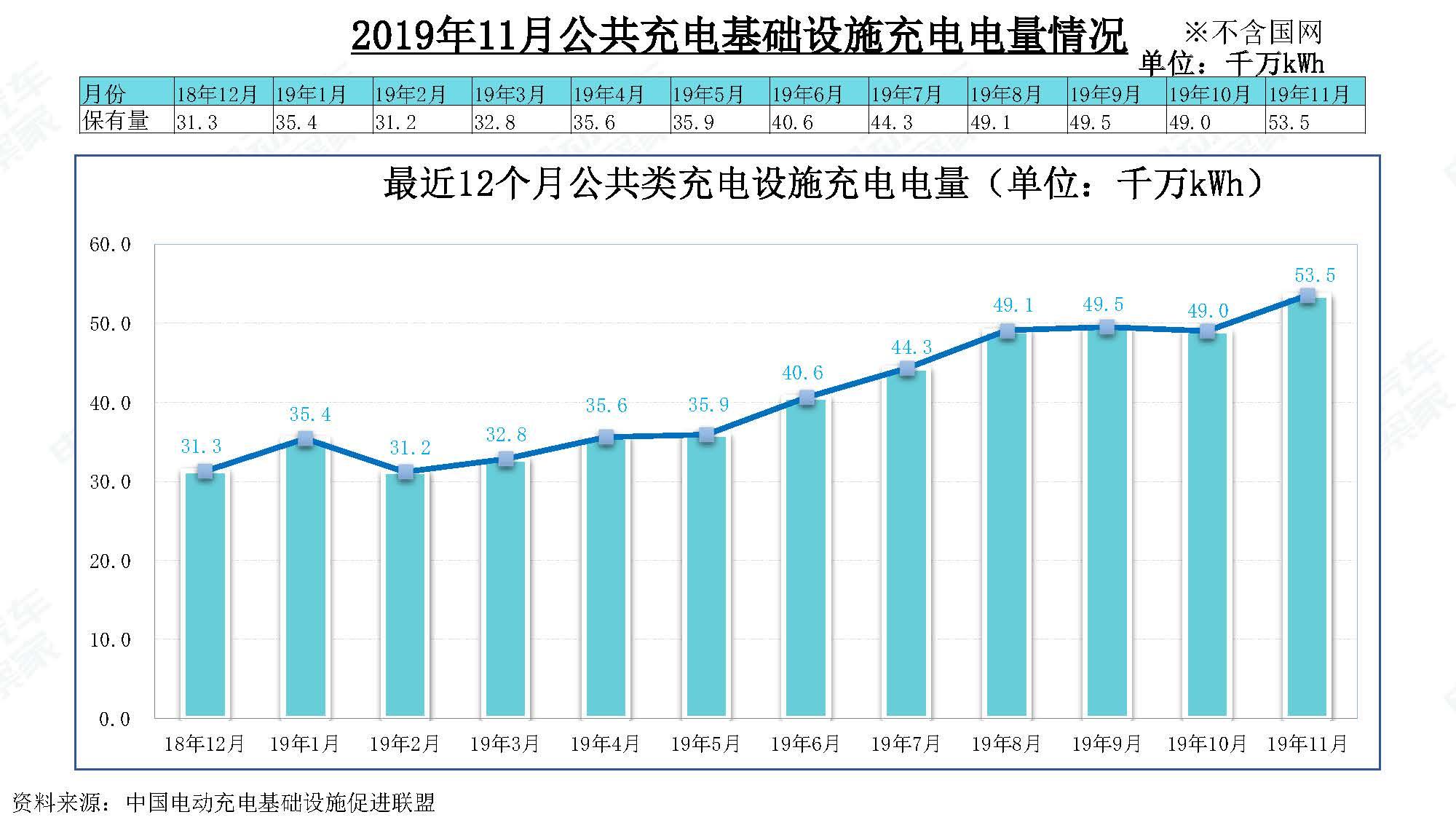 2019年11月中国新能源汽车产业观察_页面_123