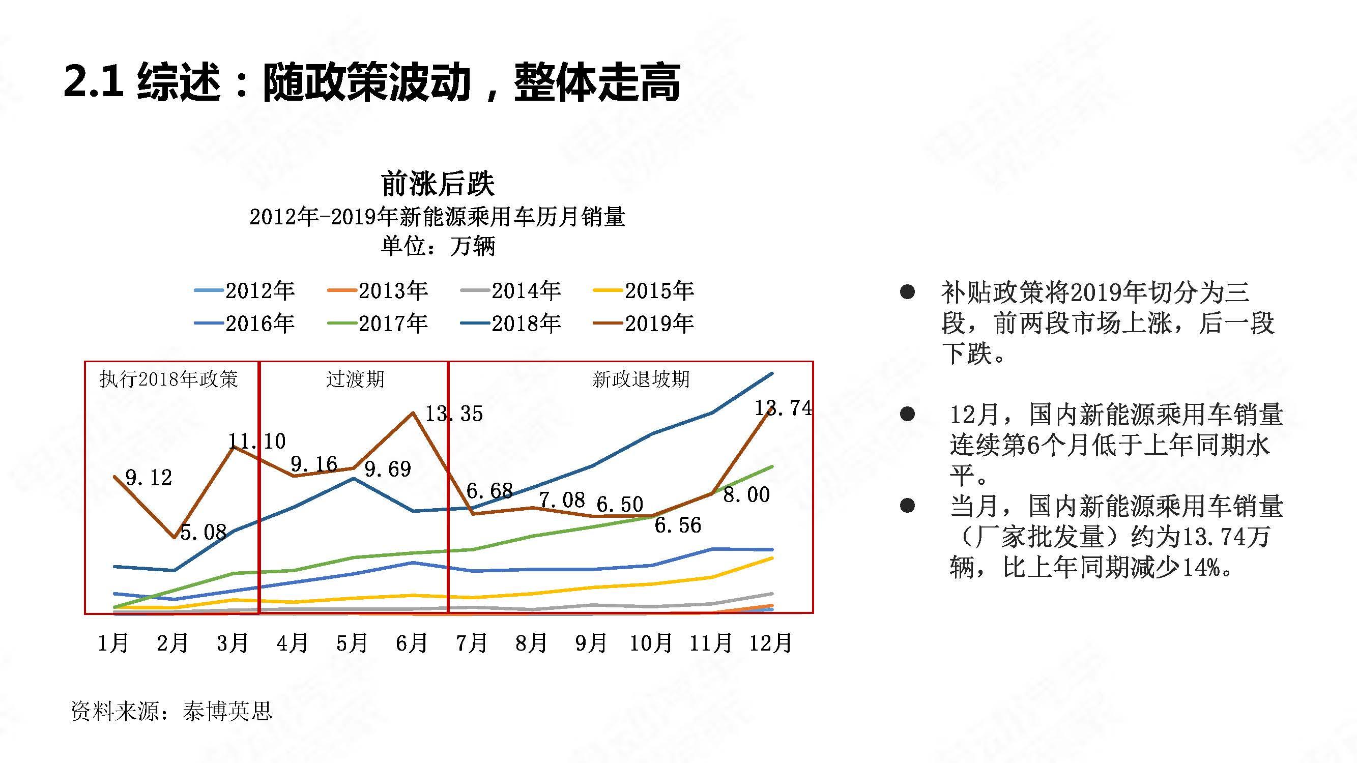 中国新能源汽车产业年度观察2020 简版_页面_08