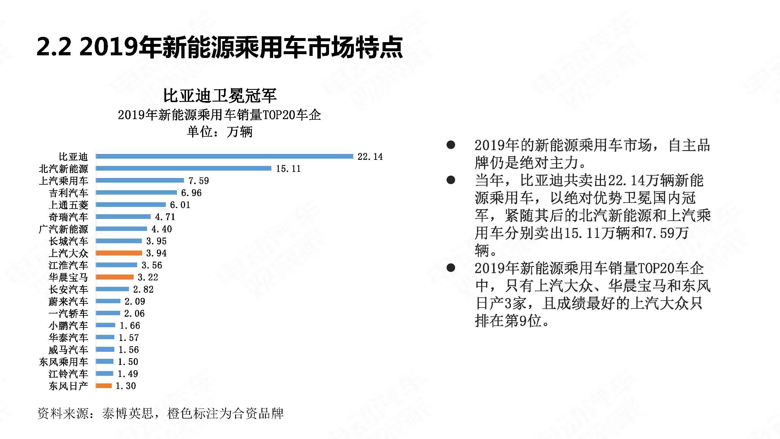中国新能源汽车产业年度观察2020 简版_页面_10