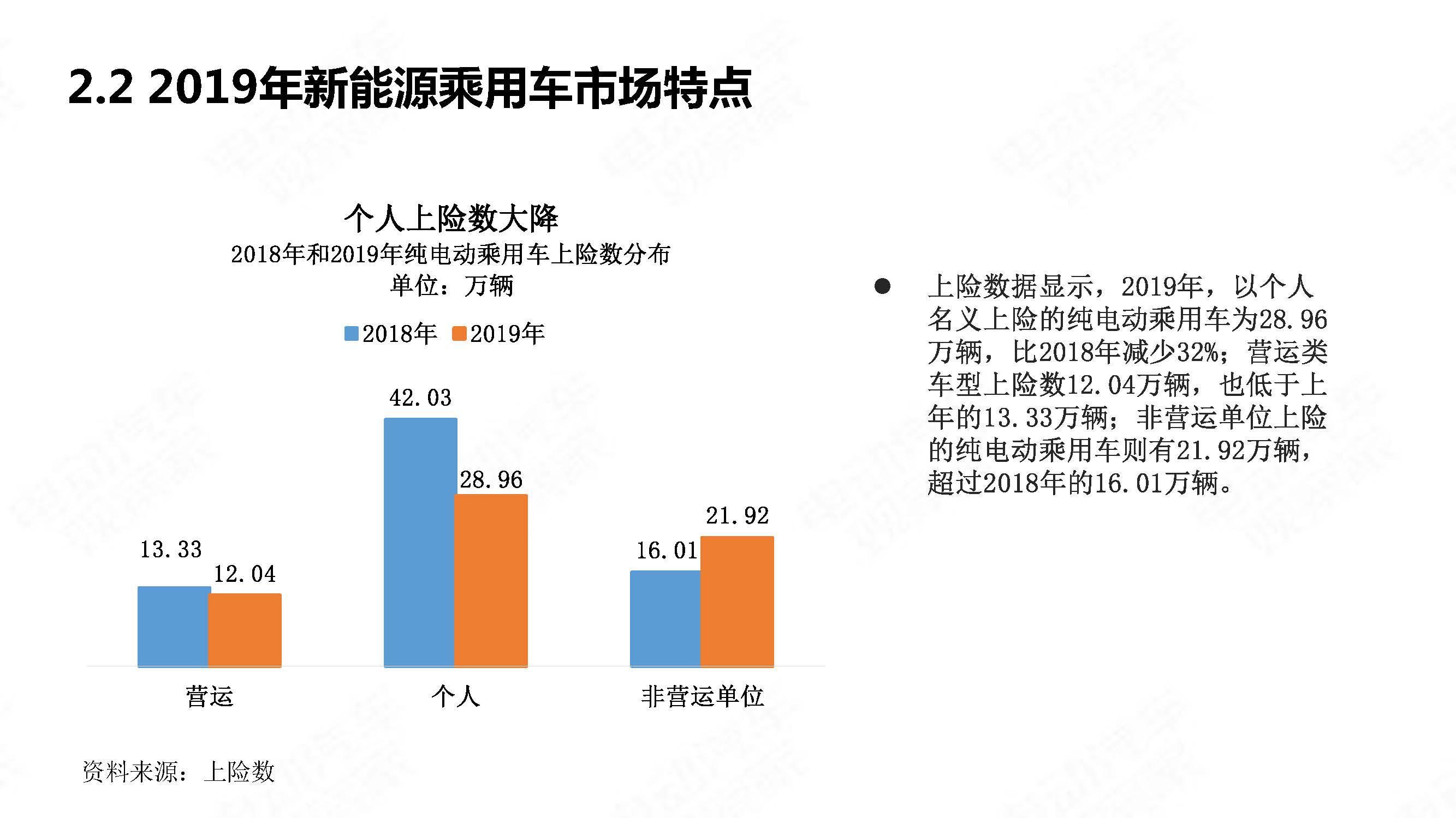 中国新能源汽车产业年度观察2020 简版_页面_16