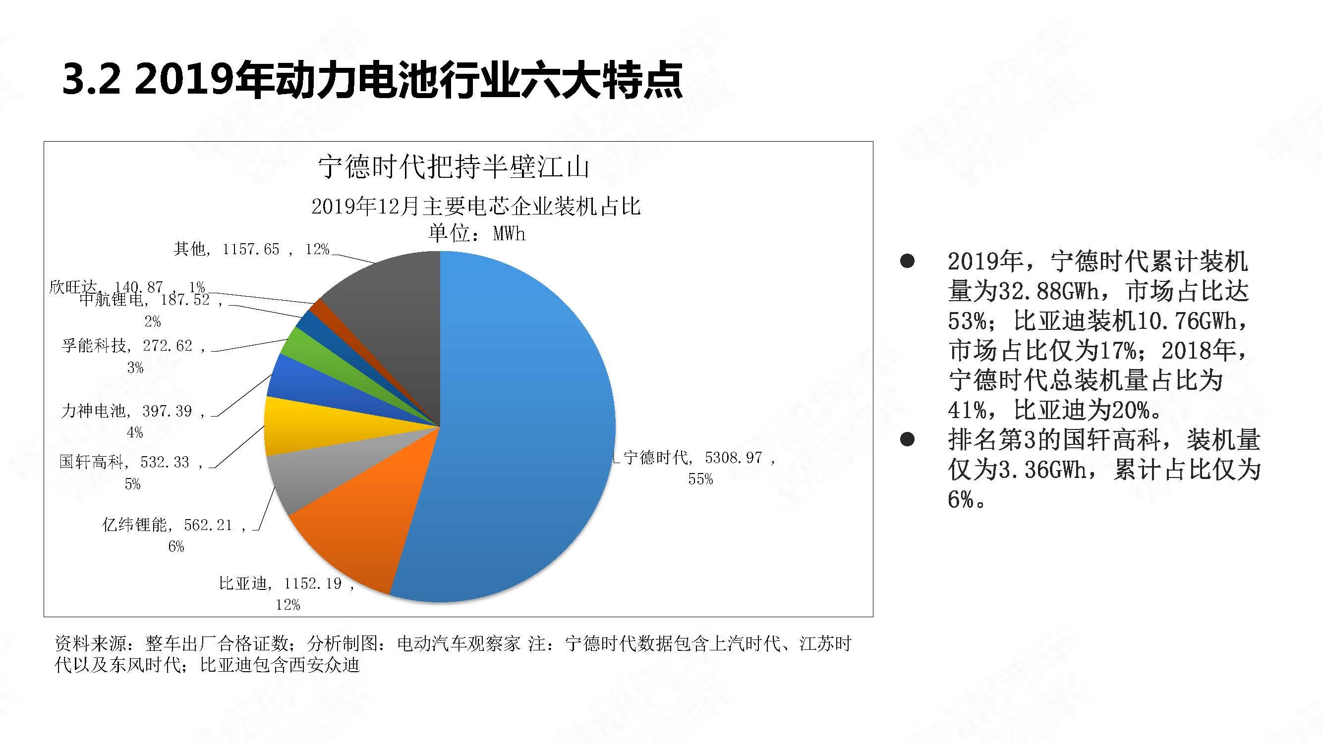中国新能源汽车产业年度观察2020 简版_页面_28