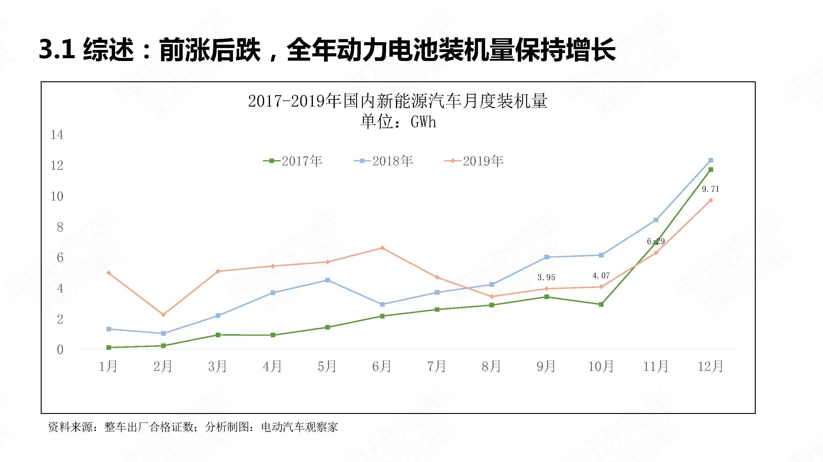 中国新能源汽车产业年度观察2020 简版_页面_26