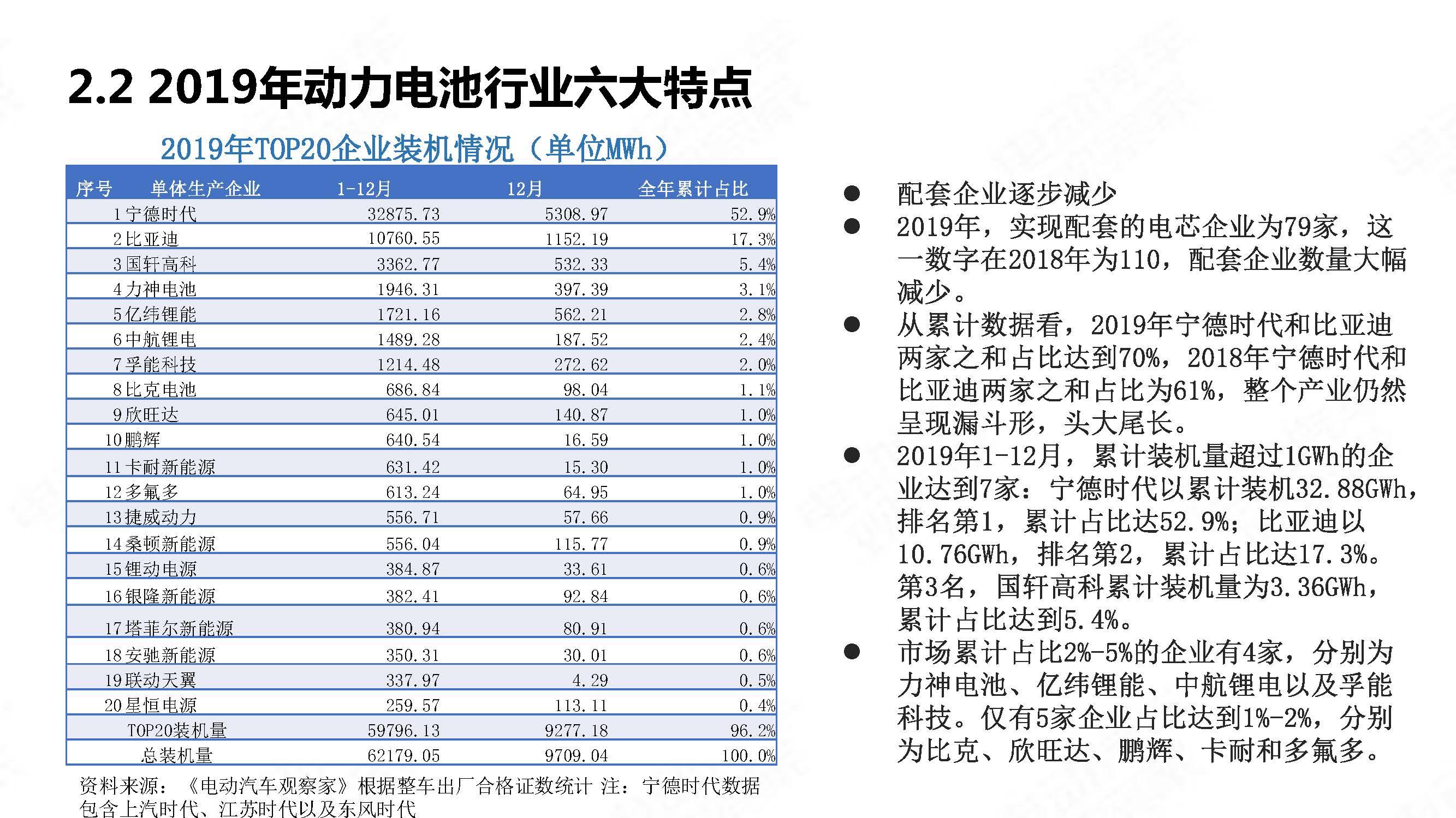 中国新能源汽车产业年度观察2020 简版_页面_30