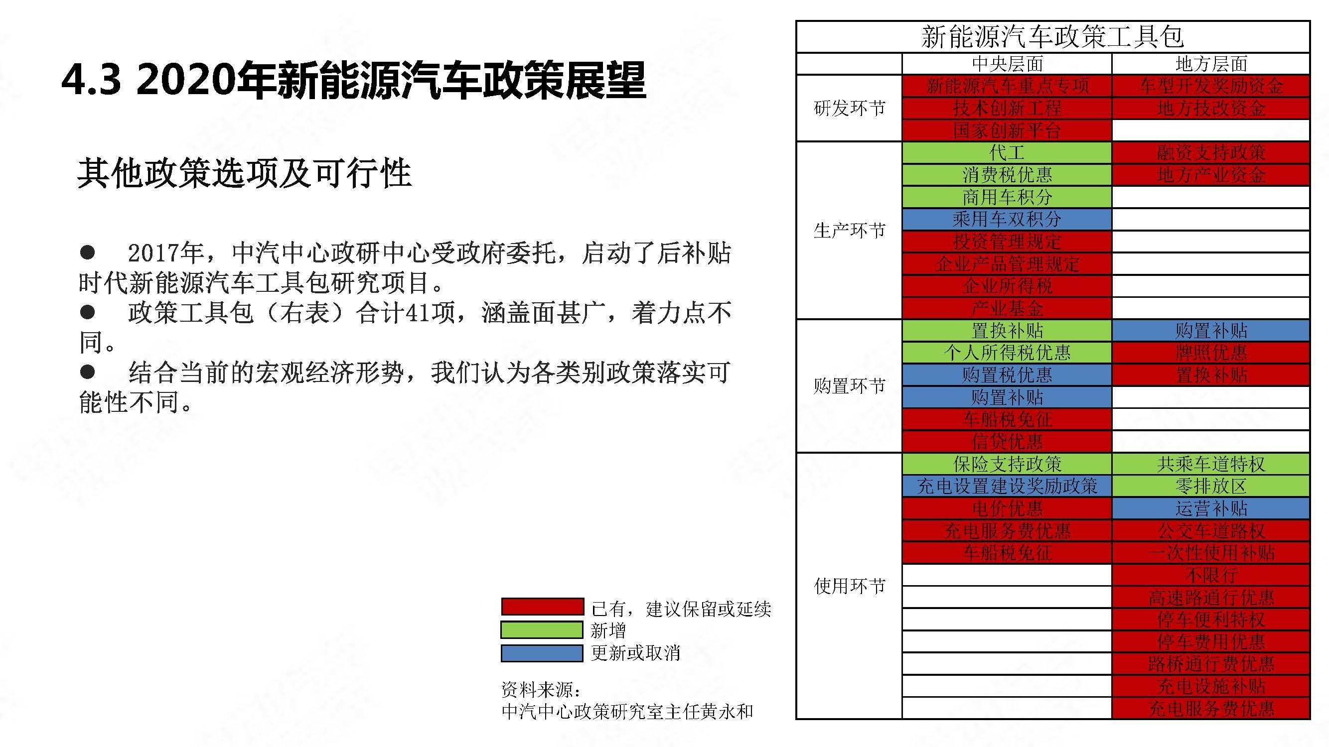 中国新能源汽车产业年度观察2020 简版_页面_45