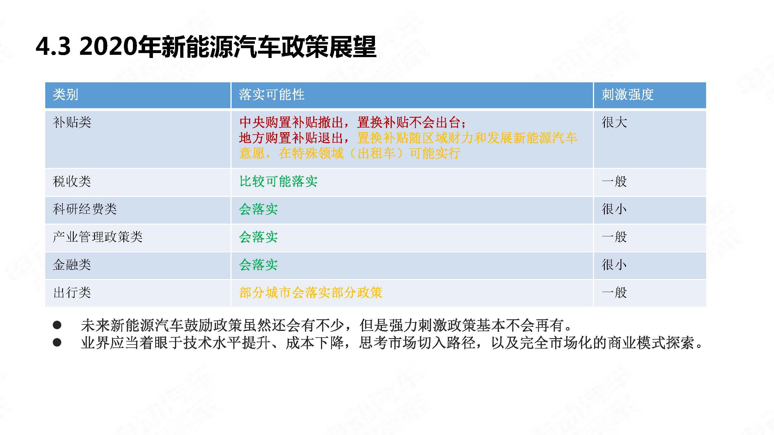 中国新能源汽车产业年度观察2020 简版_页面_46