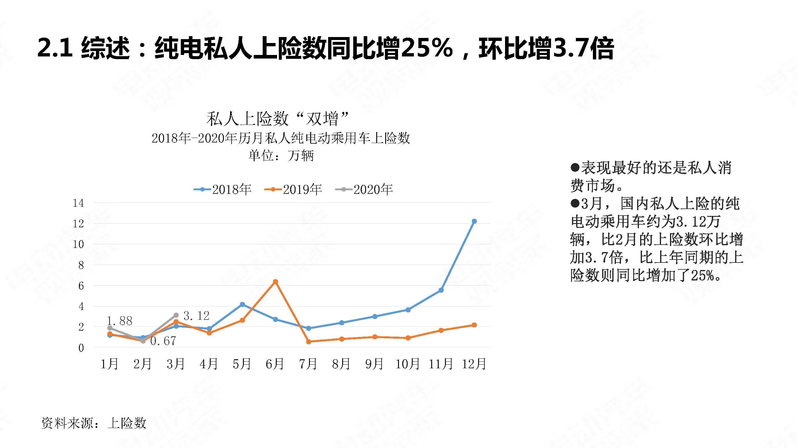 中国新能源汽车产业观察2020年3月简版_页面_09