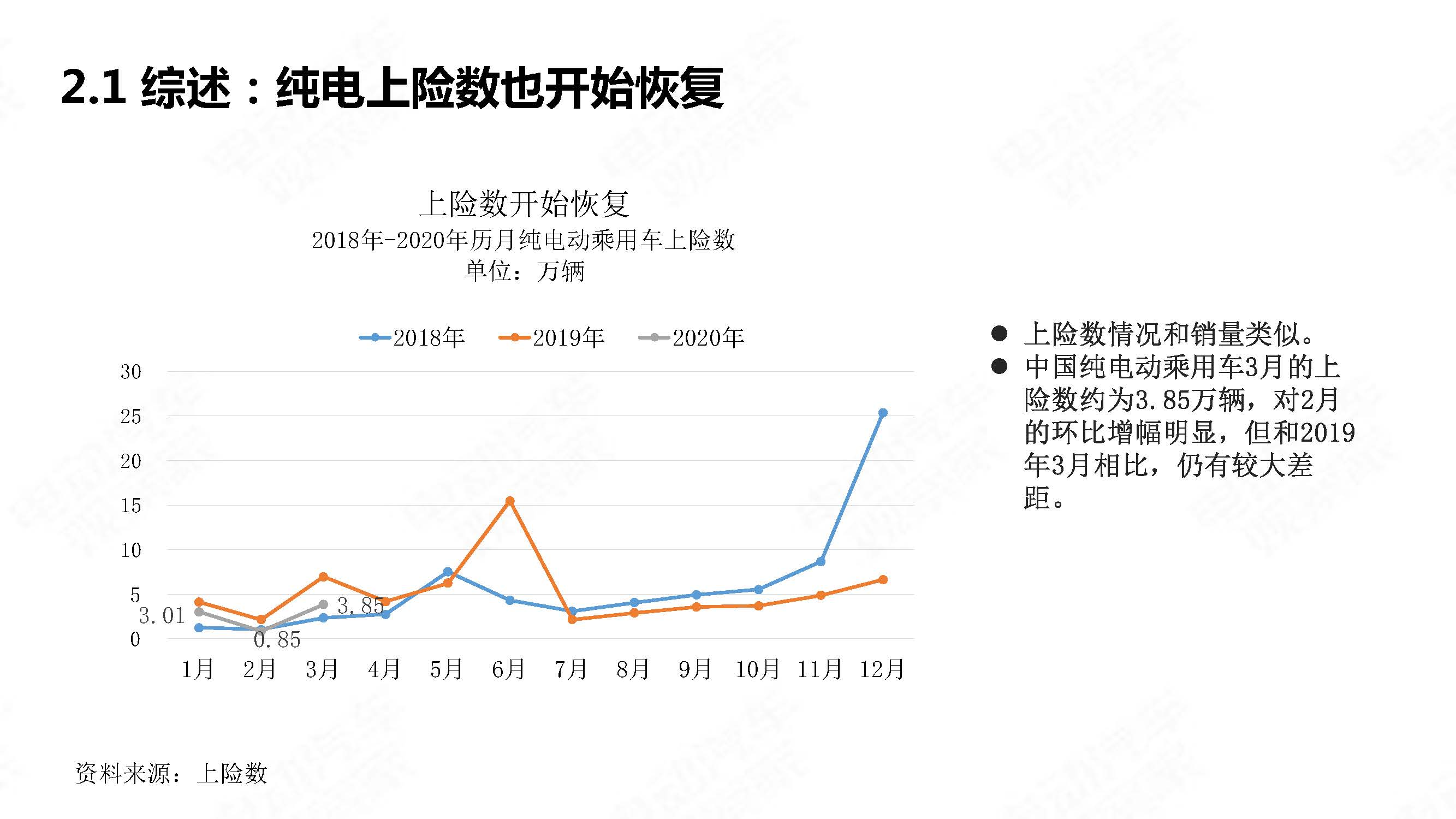 中国新能源汽车产业观察2020年3月简版_页面_08