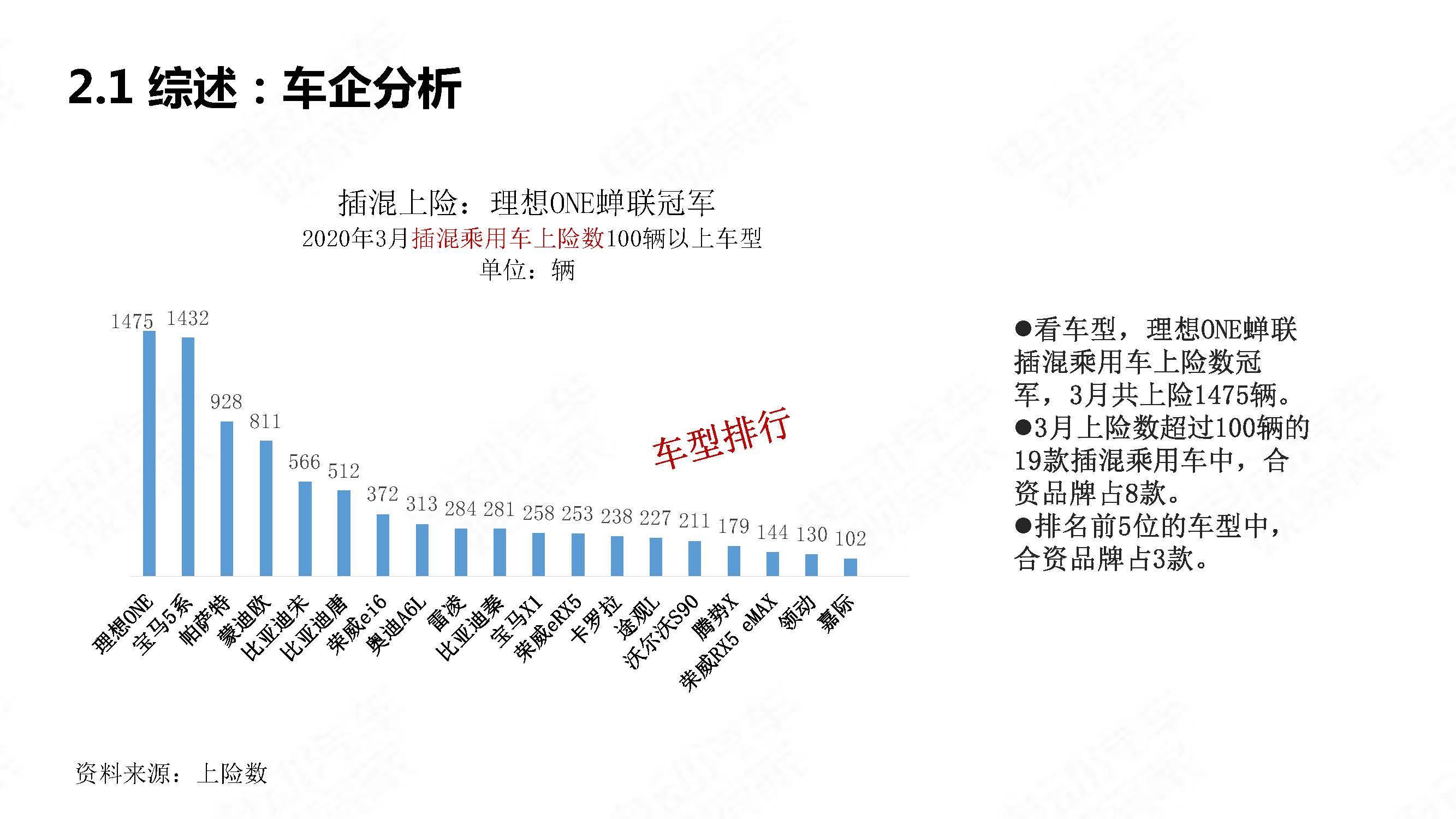 中国新能源汽车产业观察2020年3月简版_页面_16