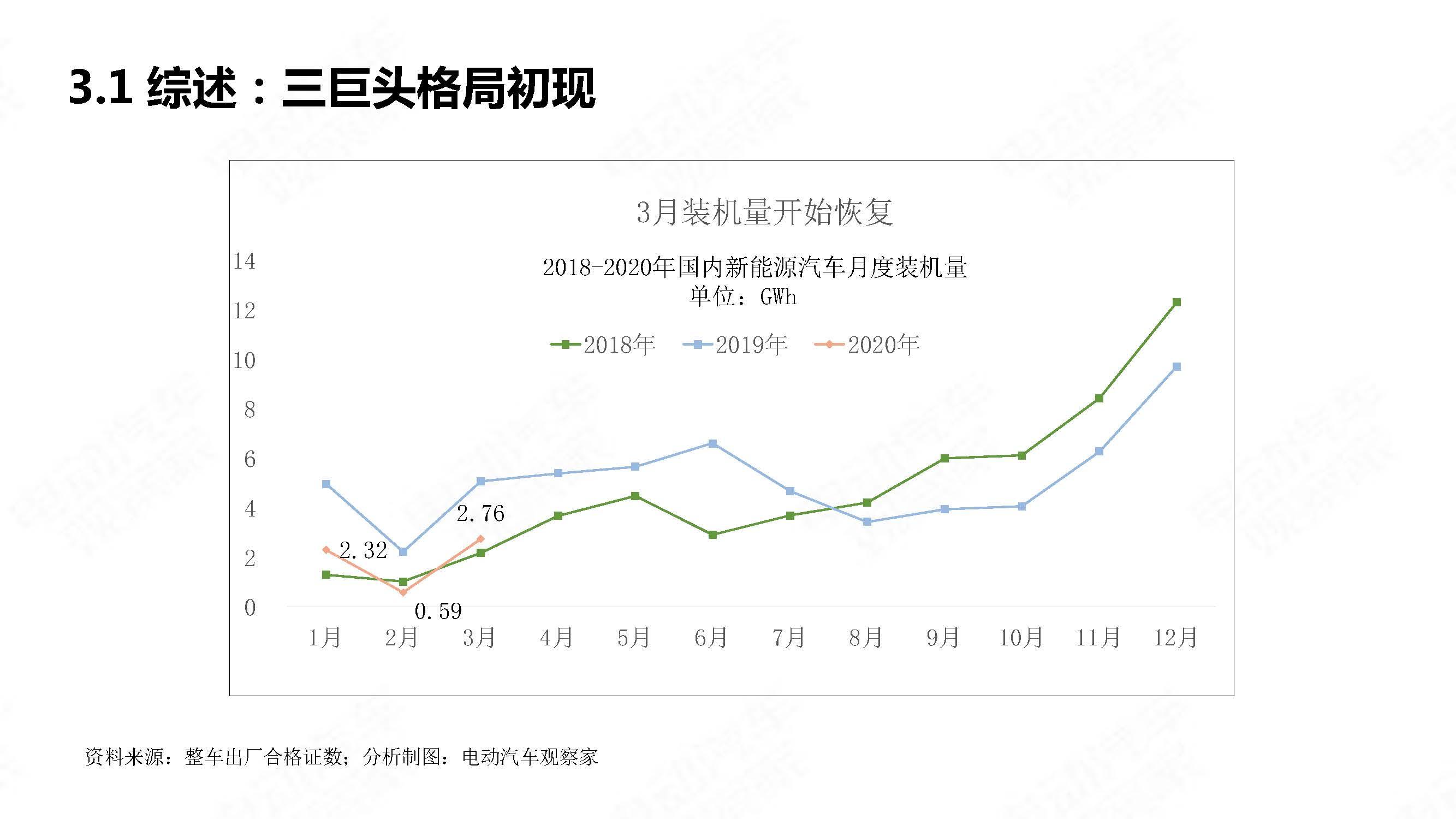 中国新能源汽车产业观察2020年3月简版_页面_22