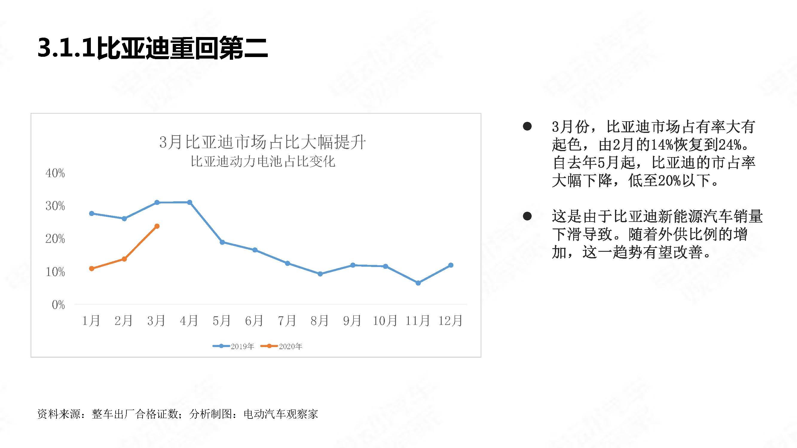 中国新能源汽车产业观察2020年3月简版_页面_24