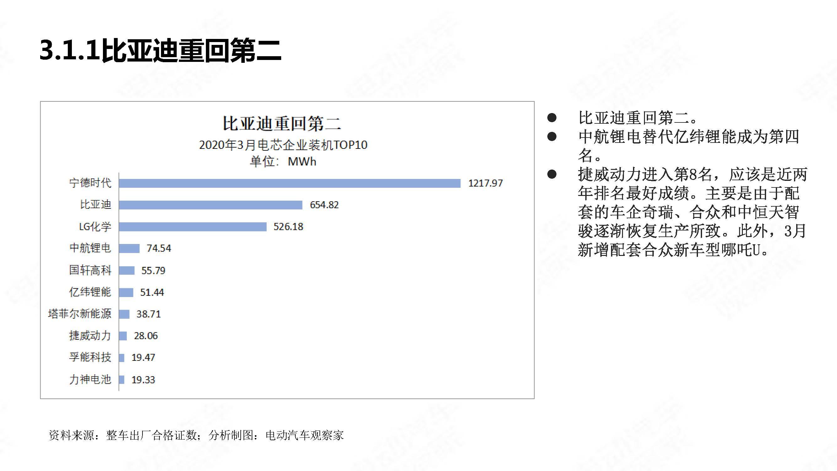 中国新能源汽车产业观察2020年3月简版_页面_23