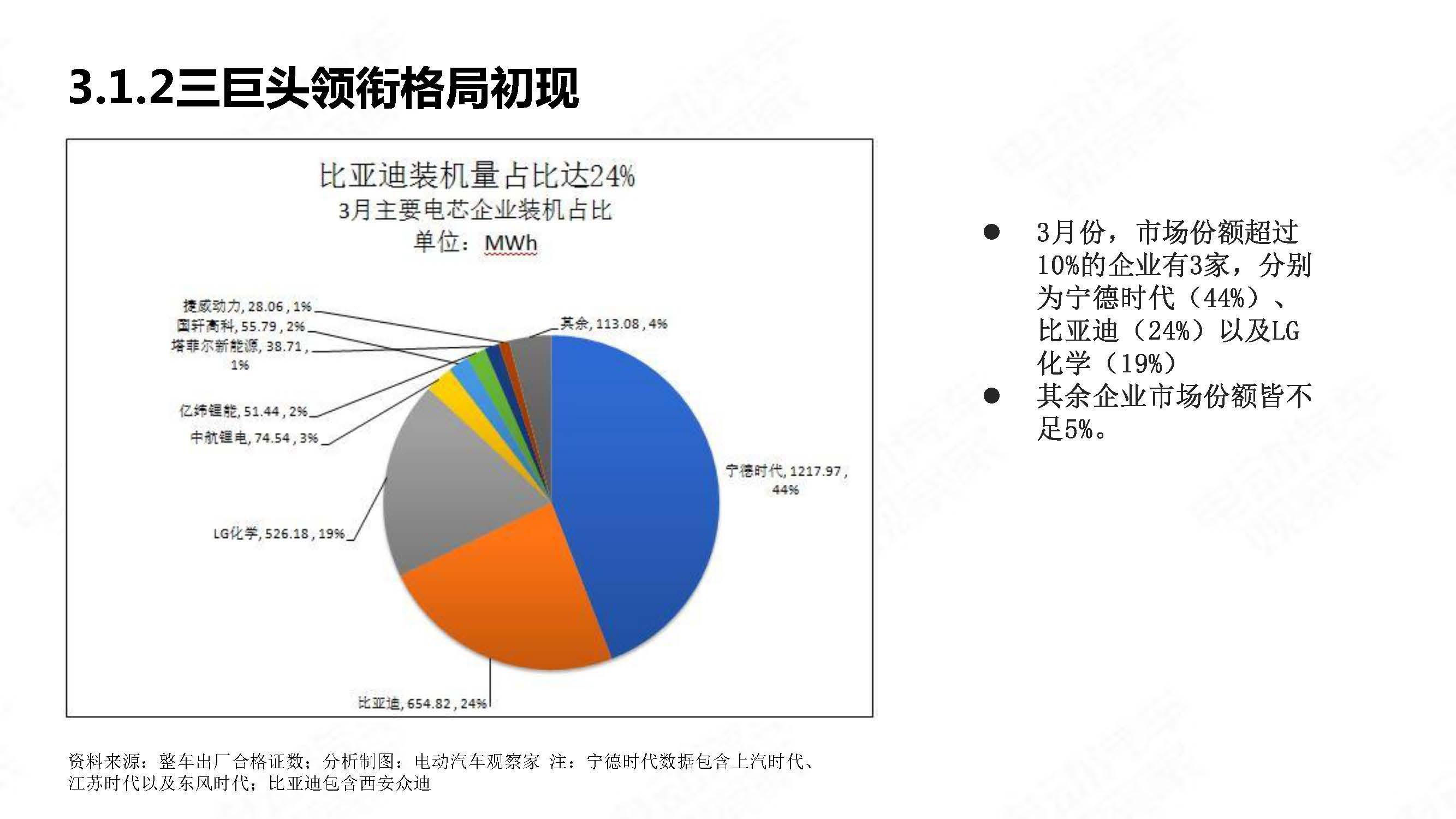 中国新能源汽车产业观察2020年3月简版_页面_26