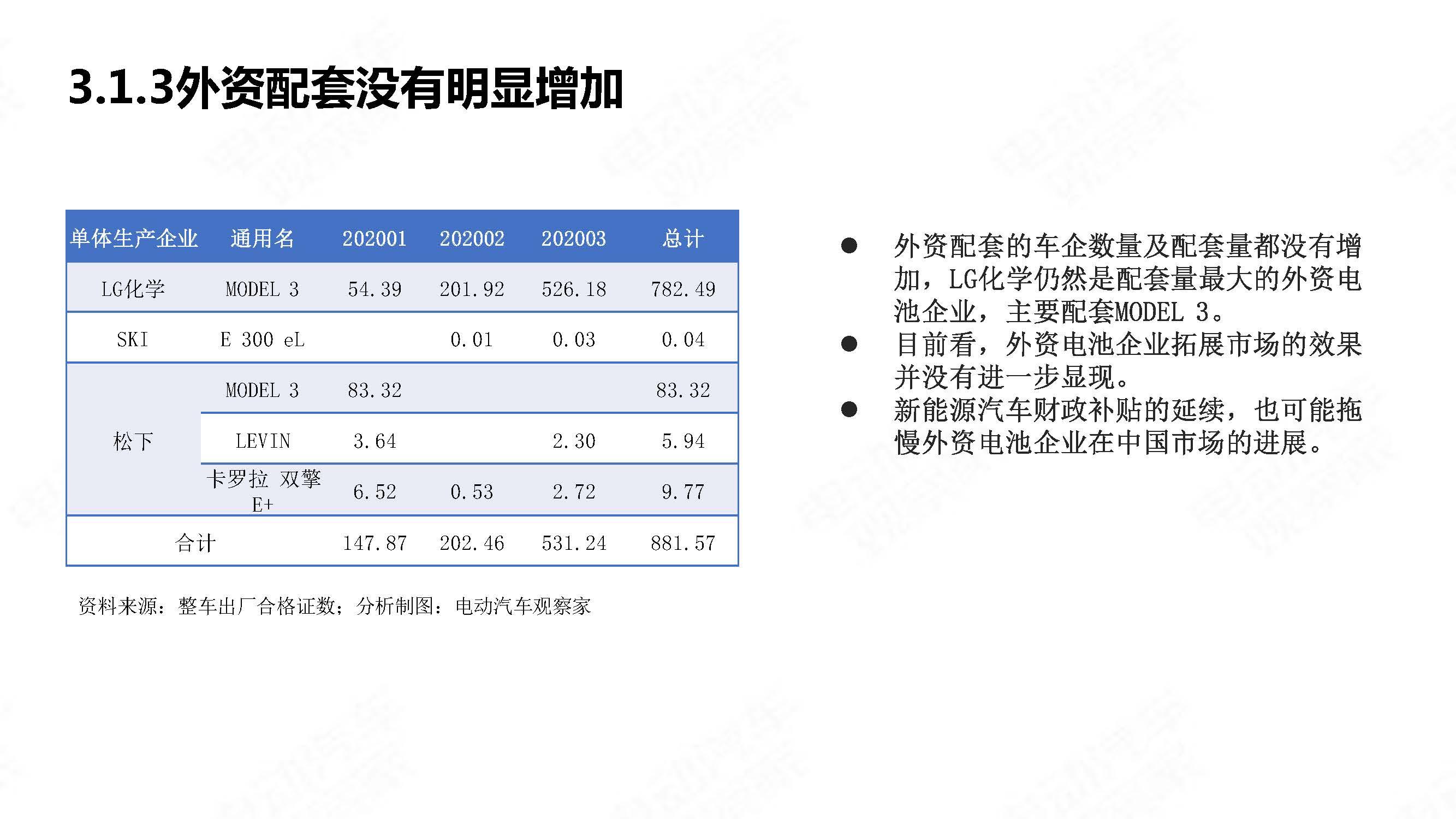 中国新能源汽车产业观察2020年3月简版_页面_27