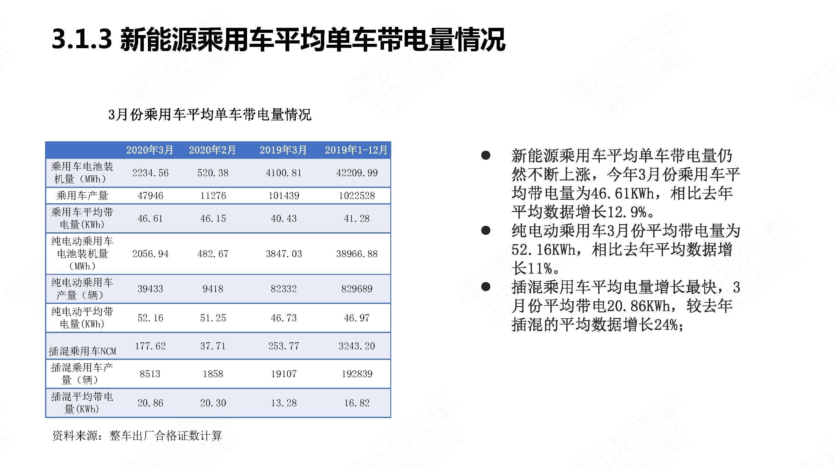 中国新能源汽车产业观察2020年3月简版_页面_28