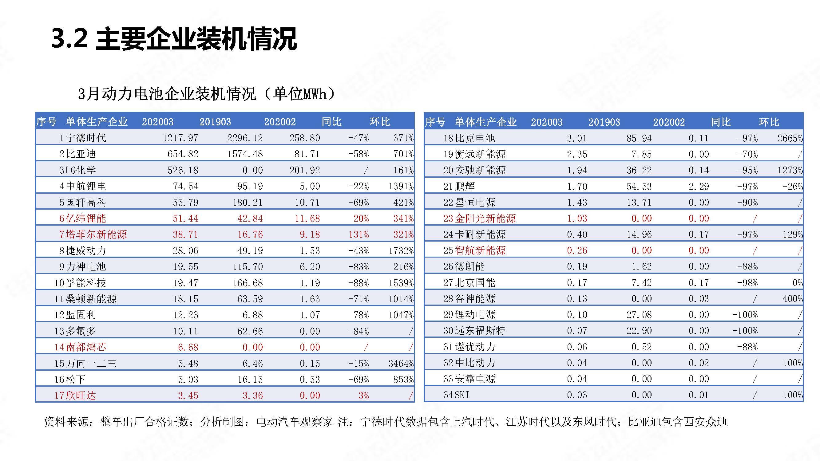 中国新能源汽车产业观察2020年3月简版_页面_29