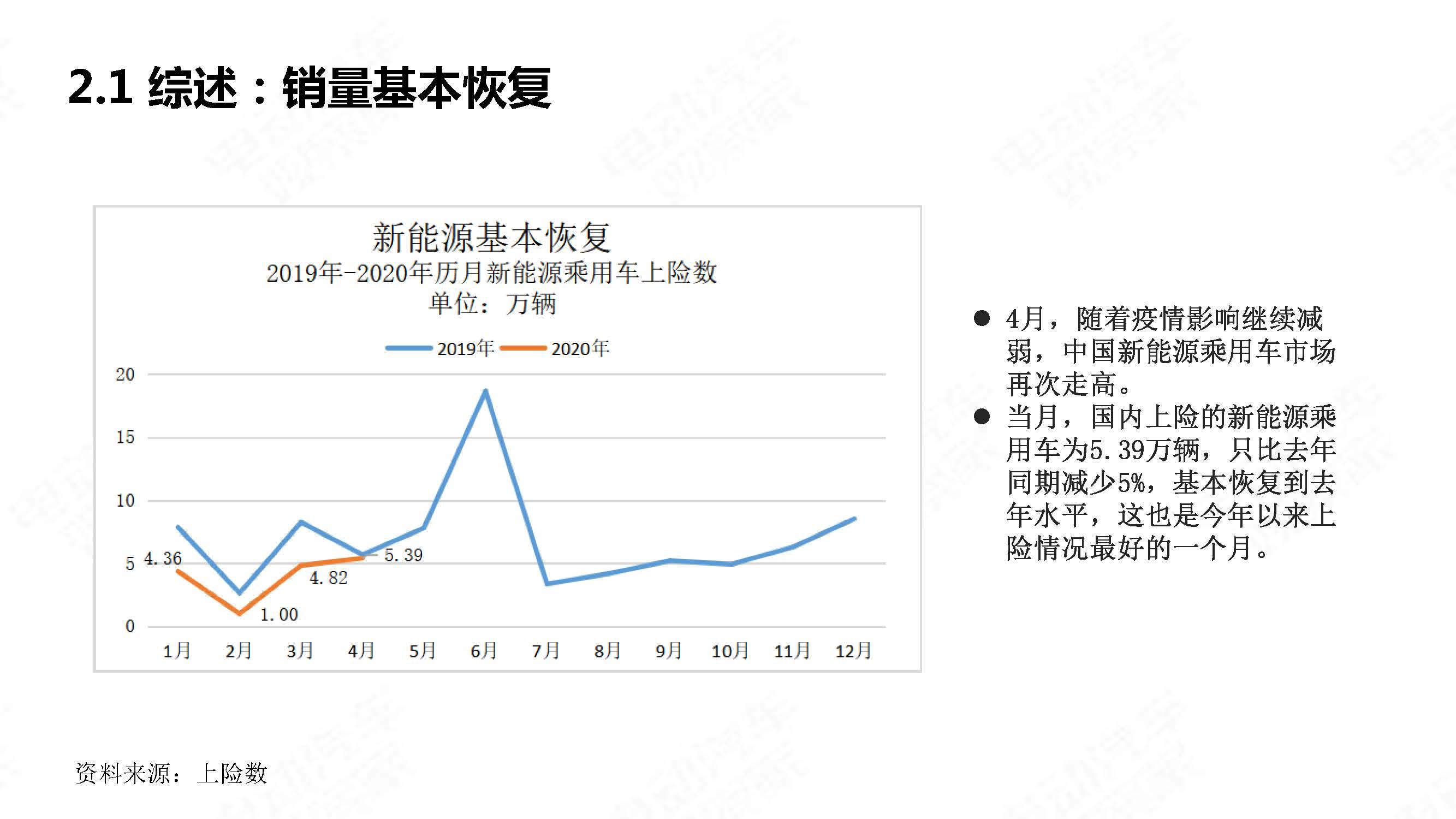 中国新能源汽车产业观察2020年4月简版_页面_08