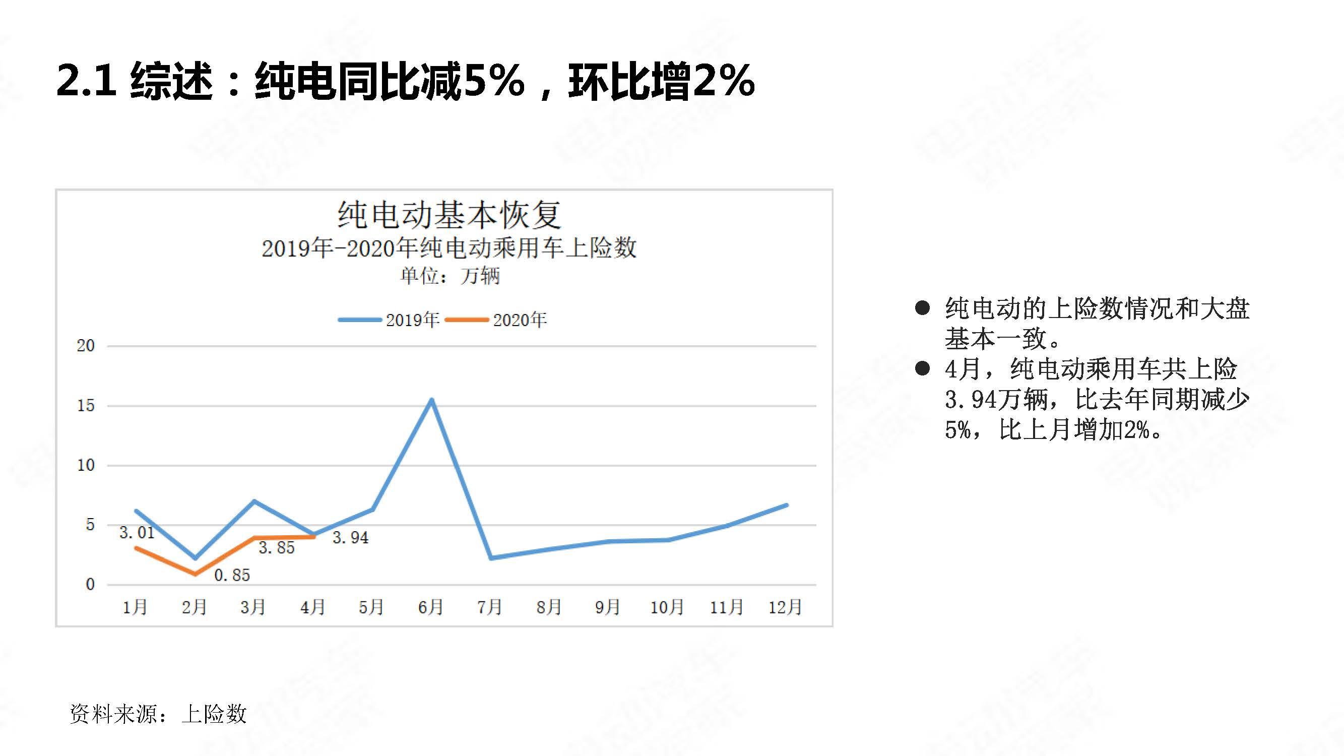 中国新能源汽车产业观察2020年4月简版_页面_09