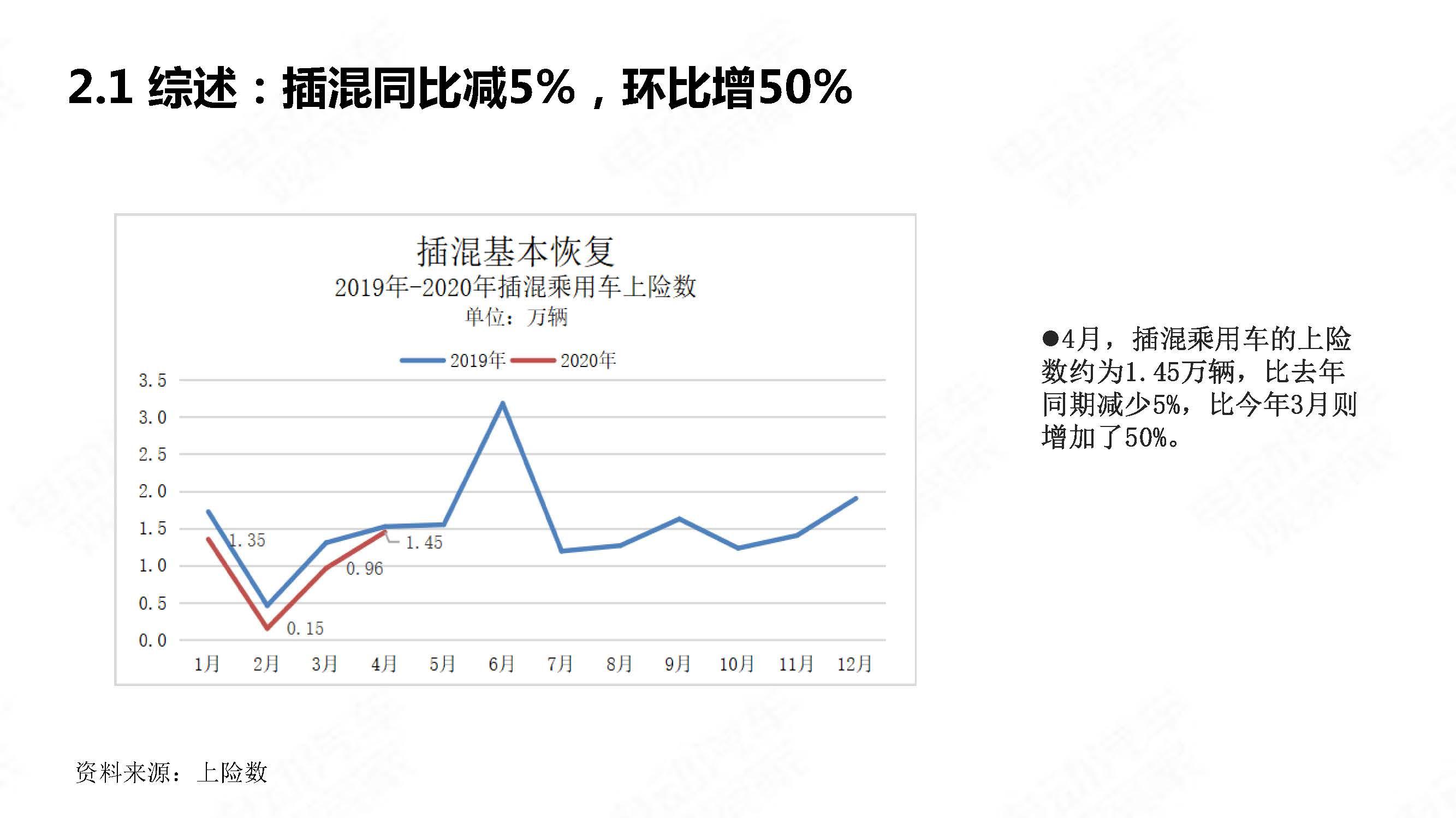 中国新能源汽车产业观察2020年4月简版_页面_10