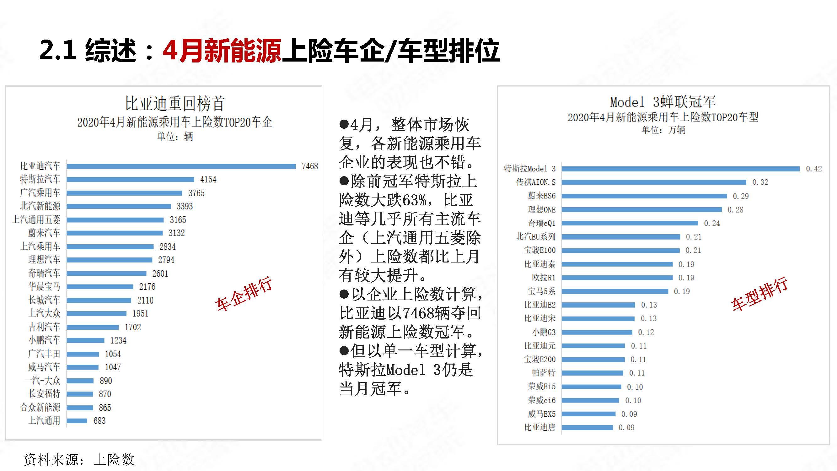中国新能源汽车产业观察2020年4月简版_页面_11