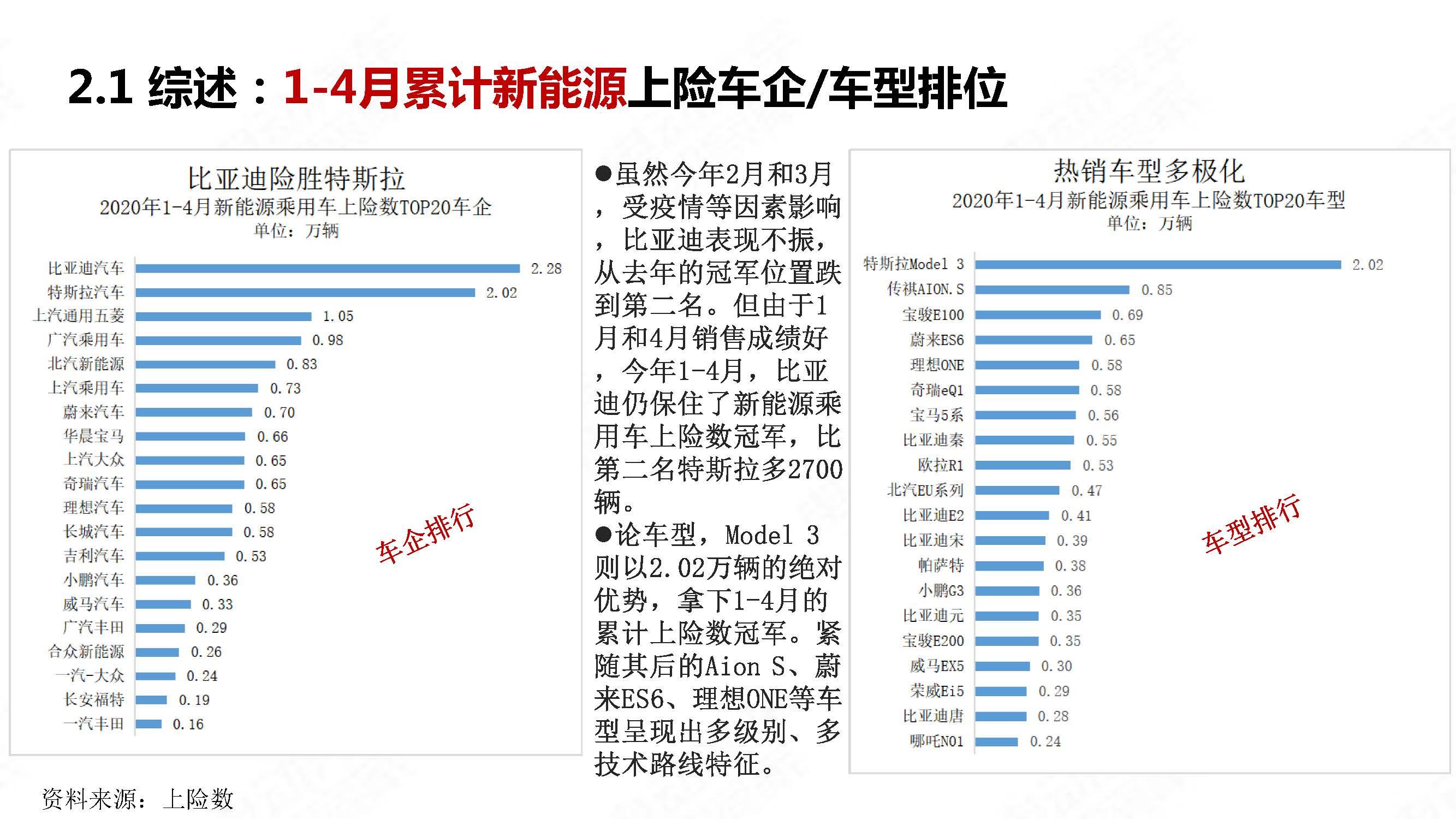 中国新能源汽车产业观察2020年4月简版_页面_12