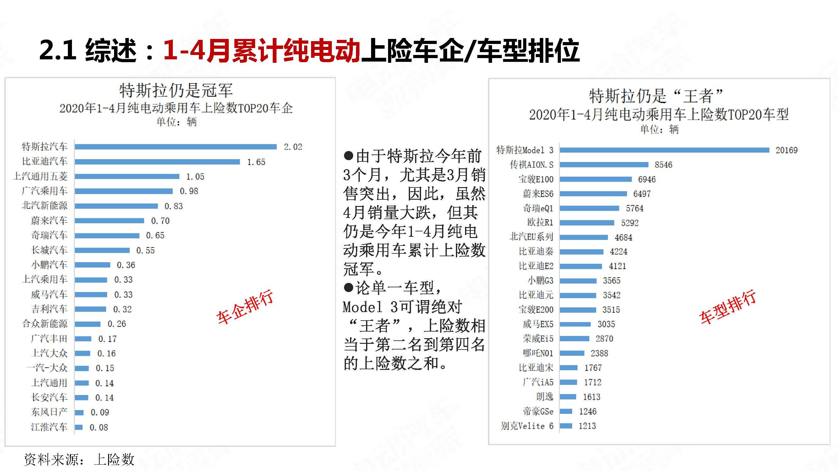 中国新能源汽车产业观察2020年4月简版_页面_14