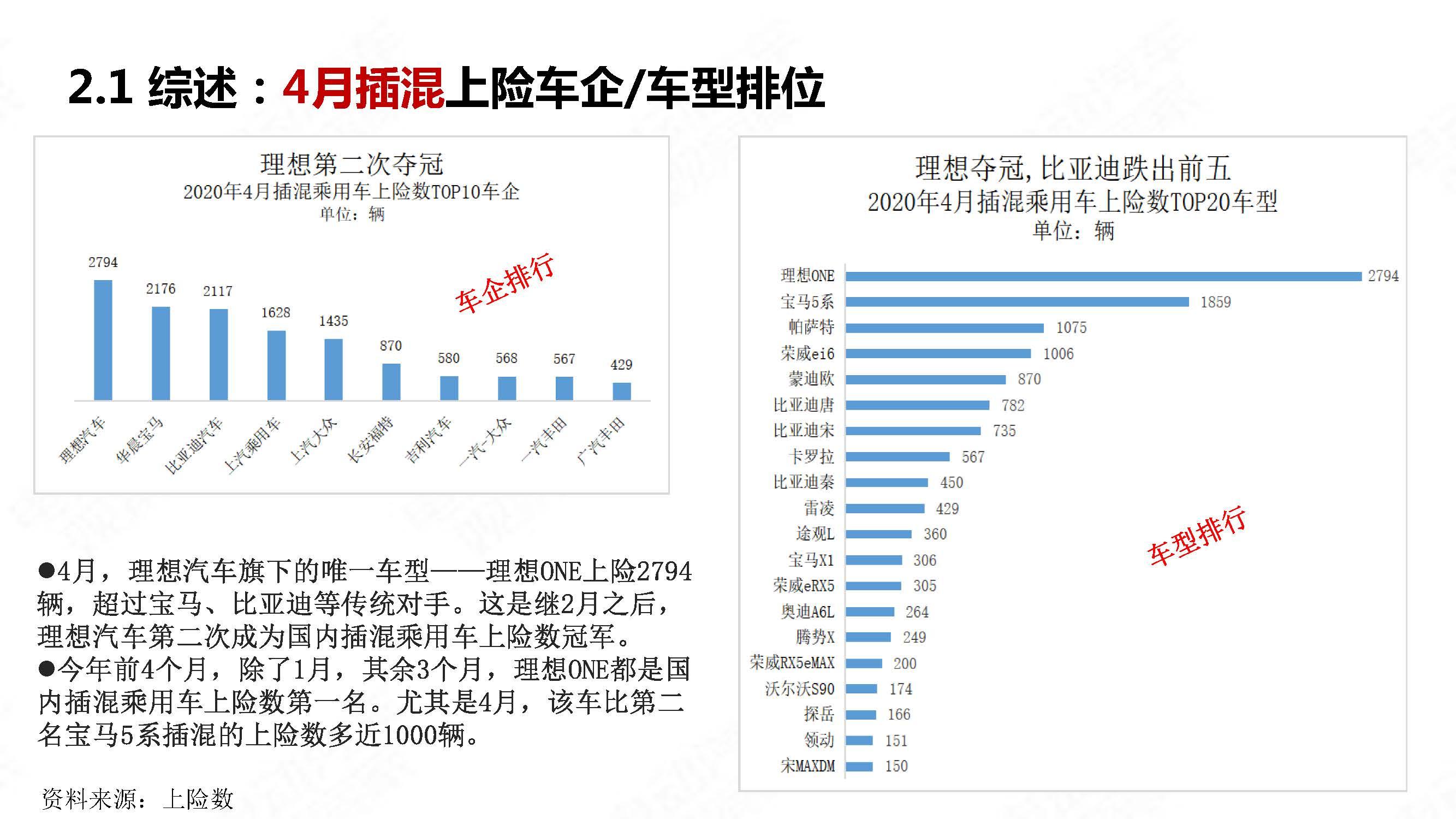 中国新能源汽车产业观察2020年4月简版_页面_15