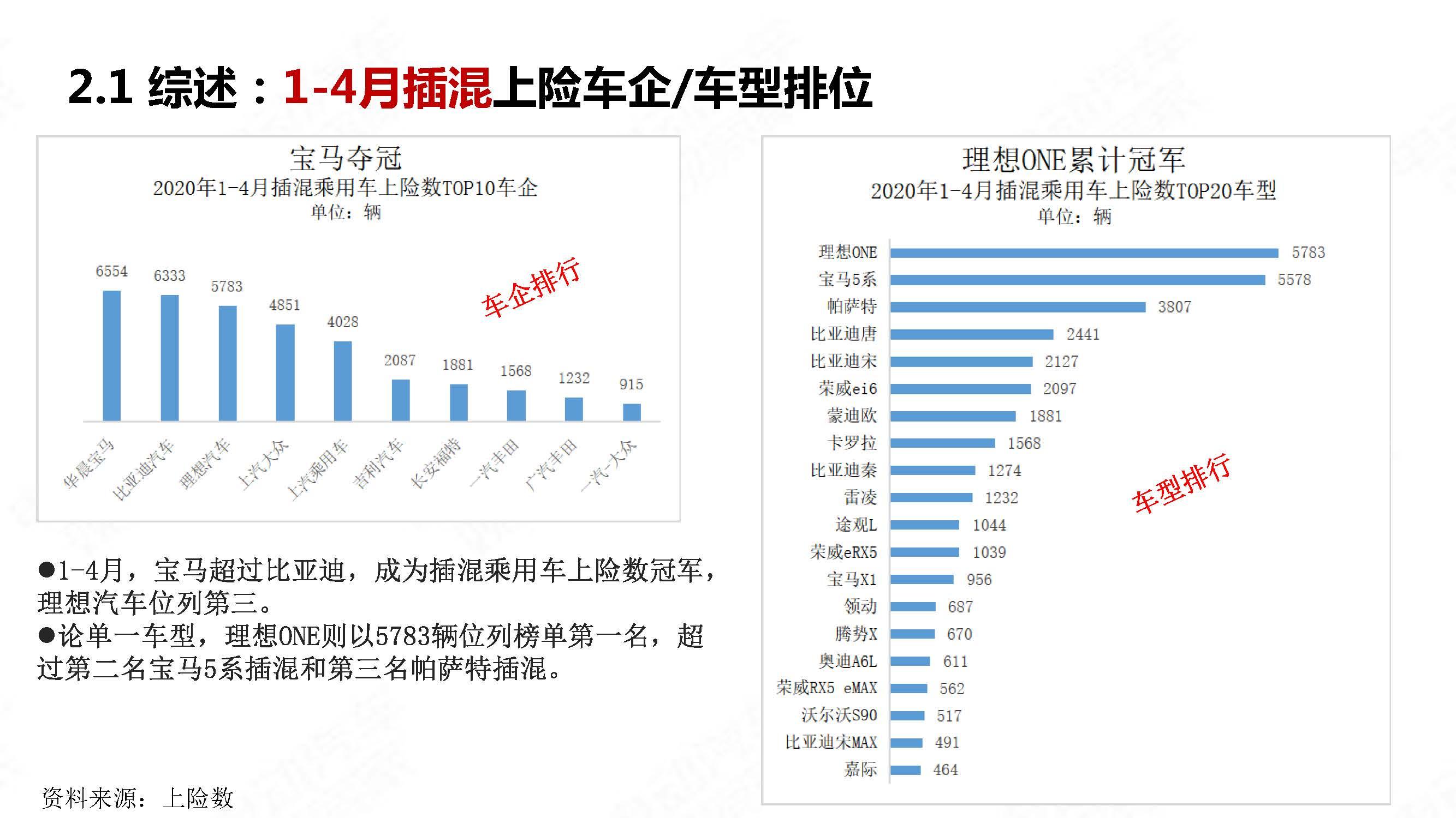 中国新能源汽车产业观察2020年4月简版_页面_16