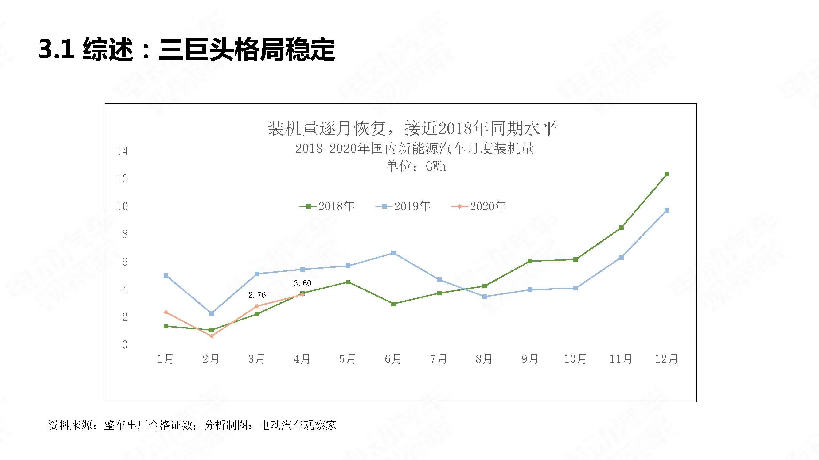 中国新能源汽车产业观察2020年4月简版_页面_20