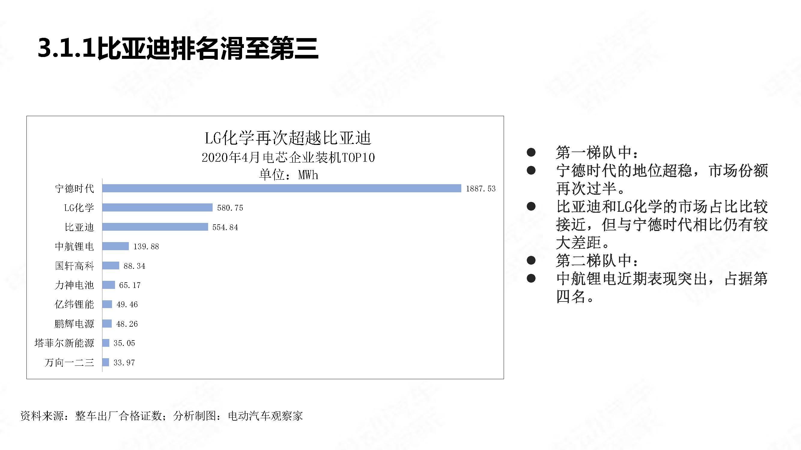 中国新能源汽车产业观察2020年4月简版_页面_21