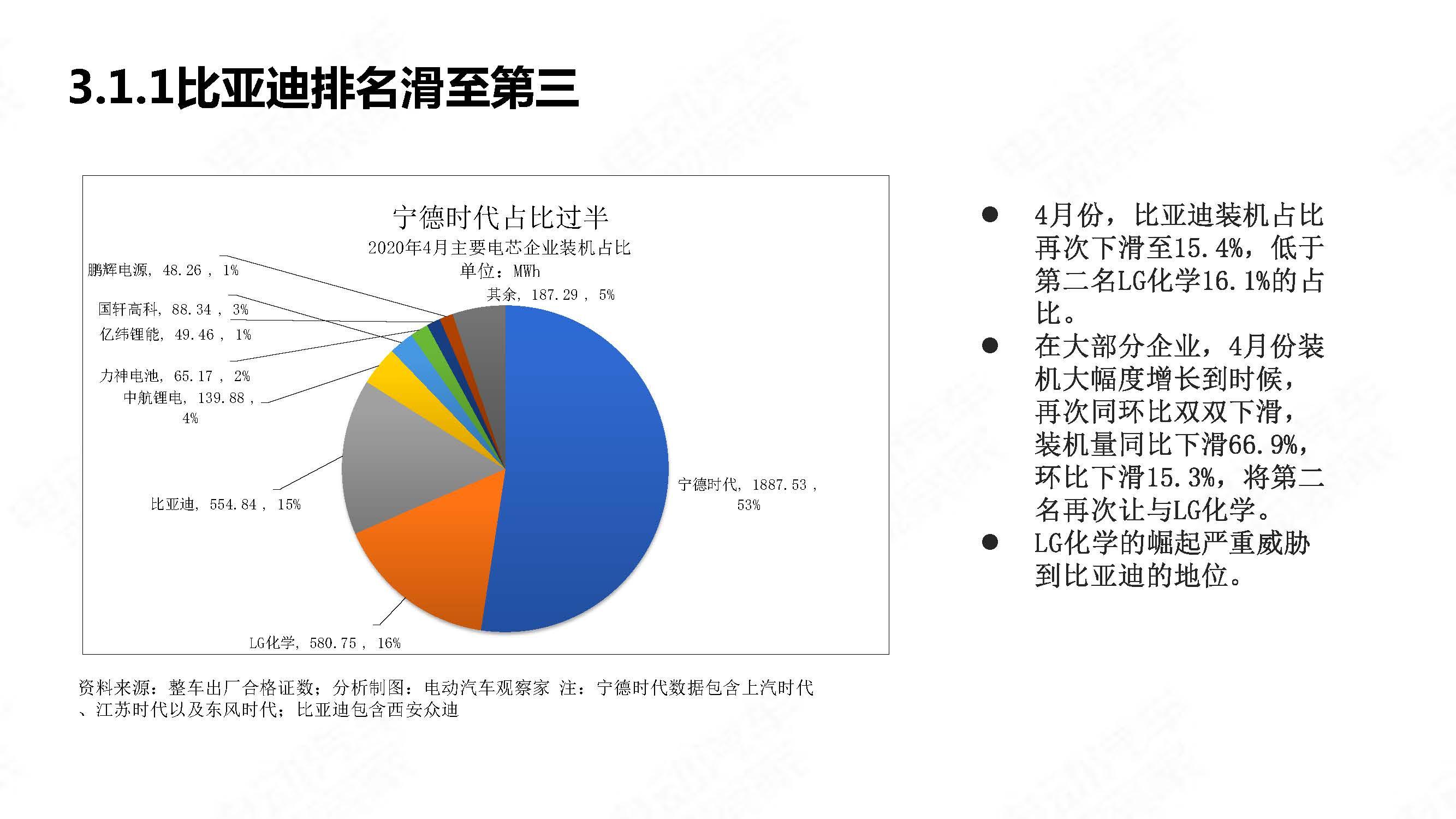中国新能源汽车产业观察2020年4月简版_页面_23