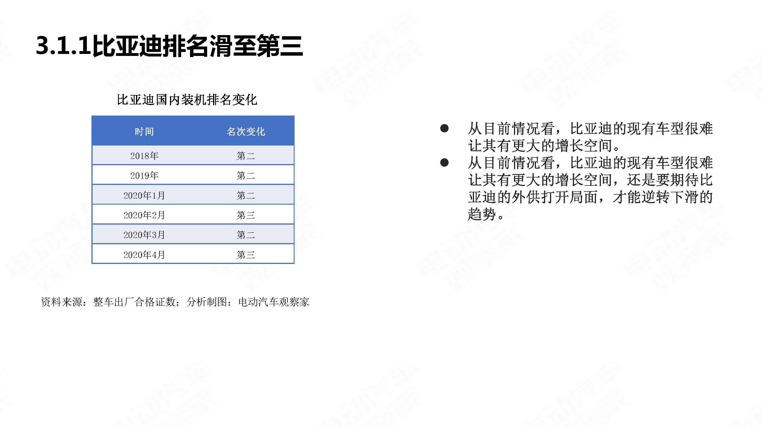 中国新能源汽车产业观察2020年4月简版_页面_25