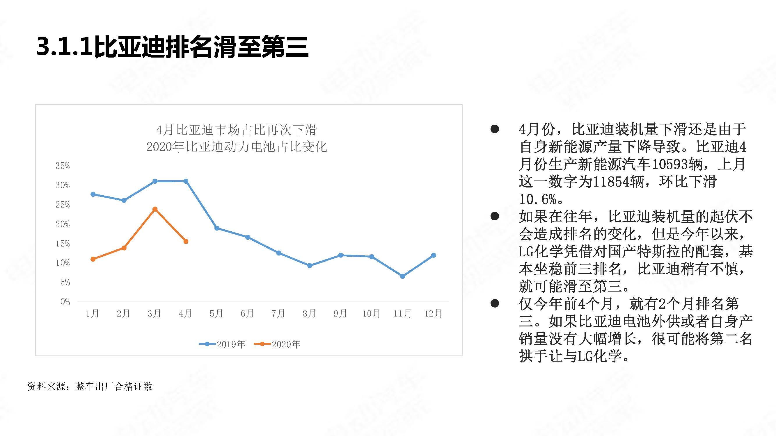 中国新能源汽车产业观察2020年4月简版_页面_24
