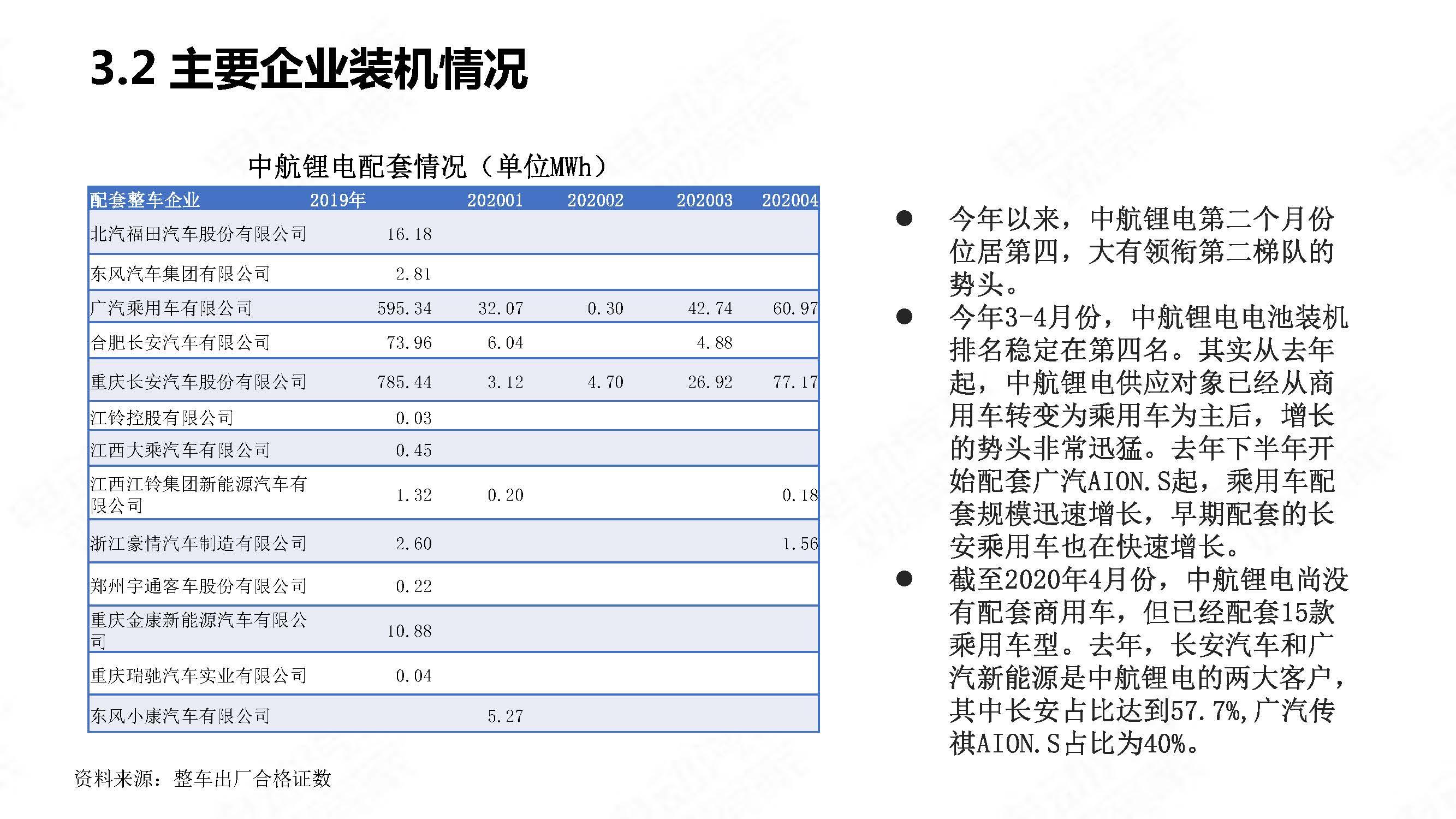 中国新能源汽车产业观察2020年4月简版_页面_27