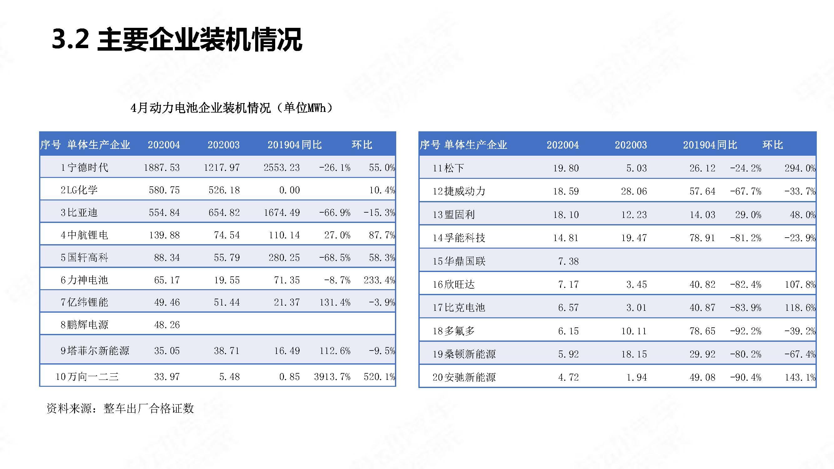 中国新能源汽车产业观察2020年4月简版_页面_30