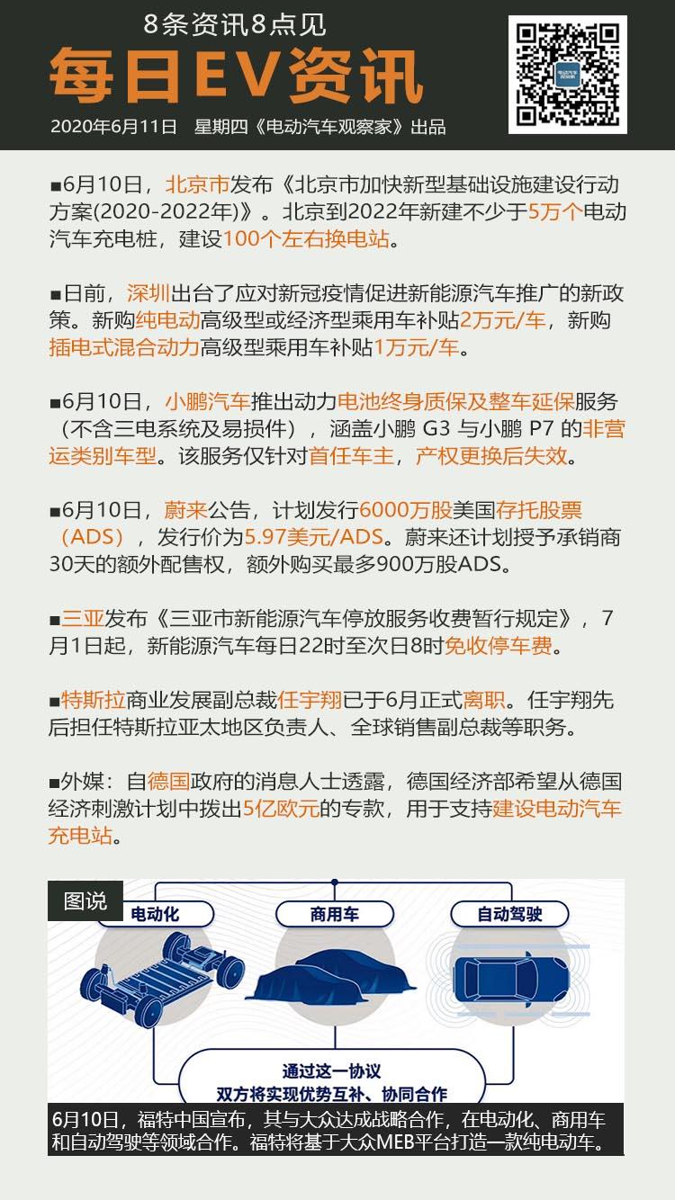 6月11日:北京拟建5万个充电桩100个换电站等8条资讯