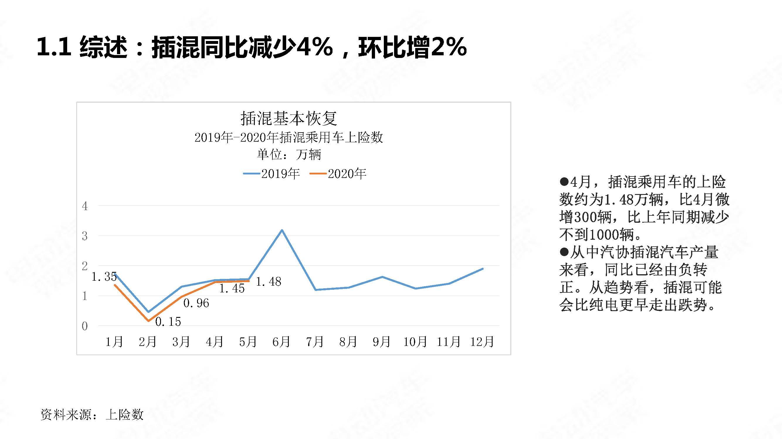 中国新能源汽车产业观察2020年5月简版_页面_08