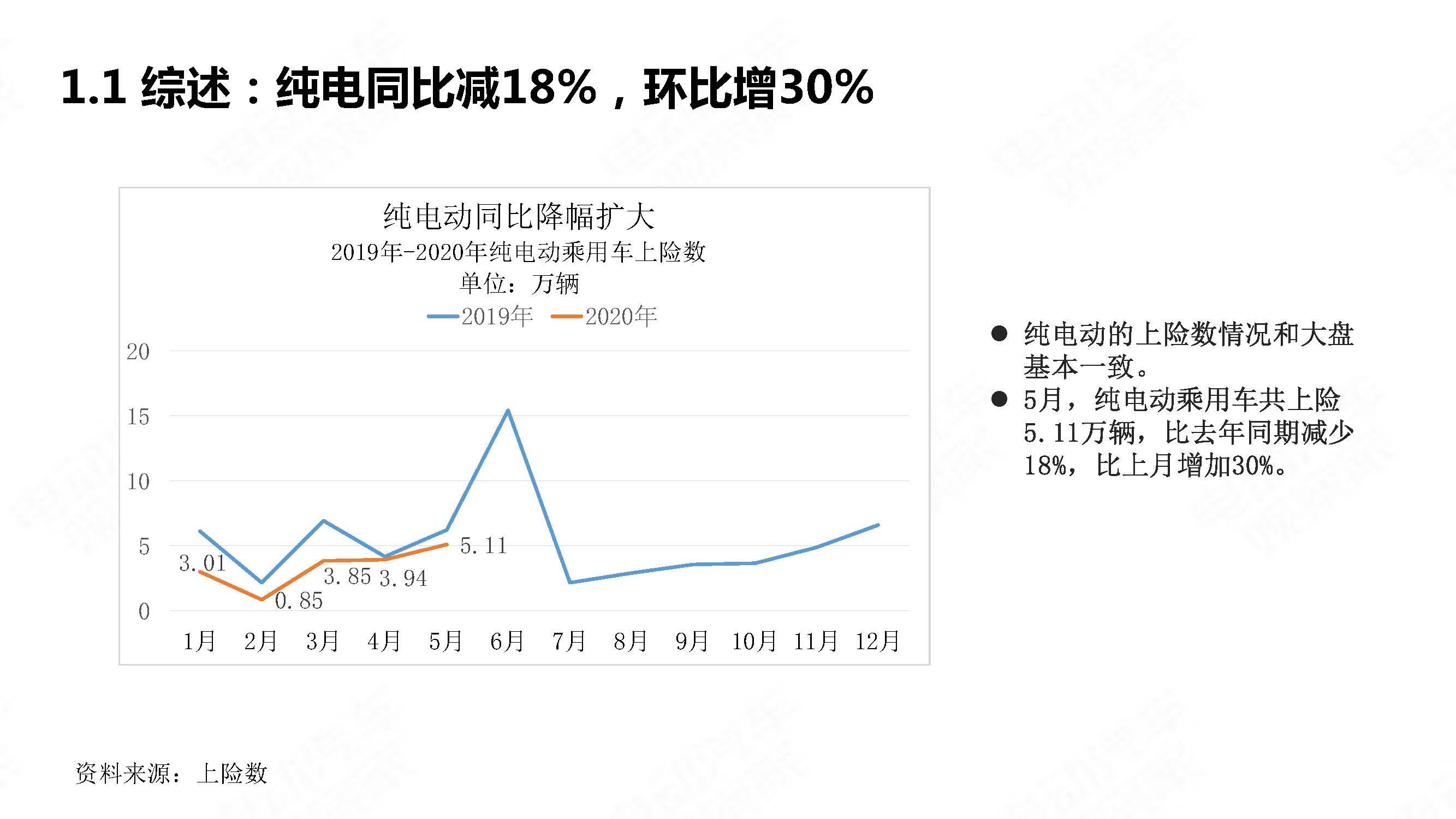 中国新能源汽车产业观察2020年5月简版_页面_07