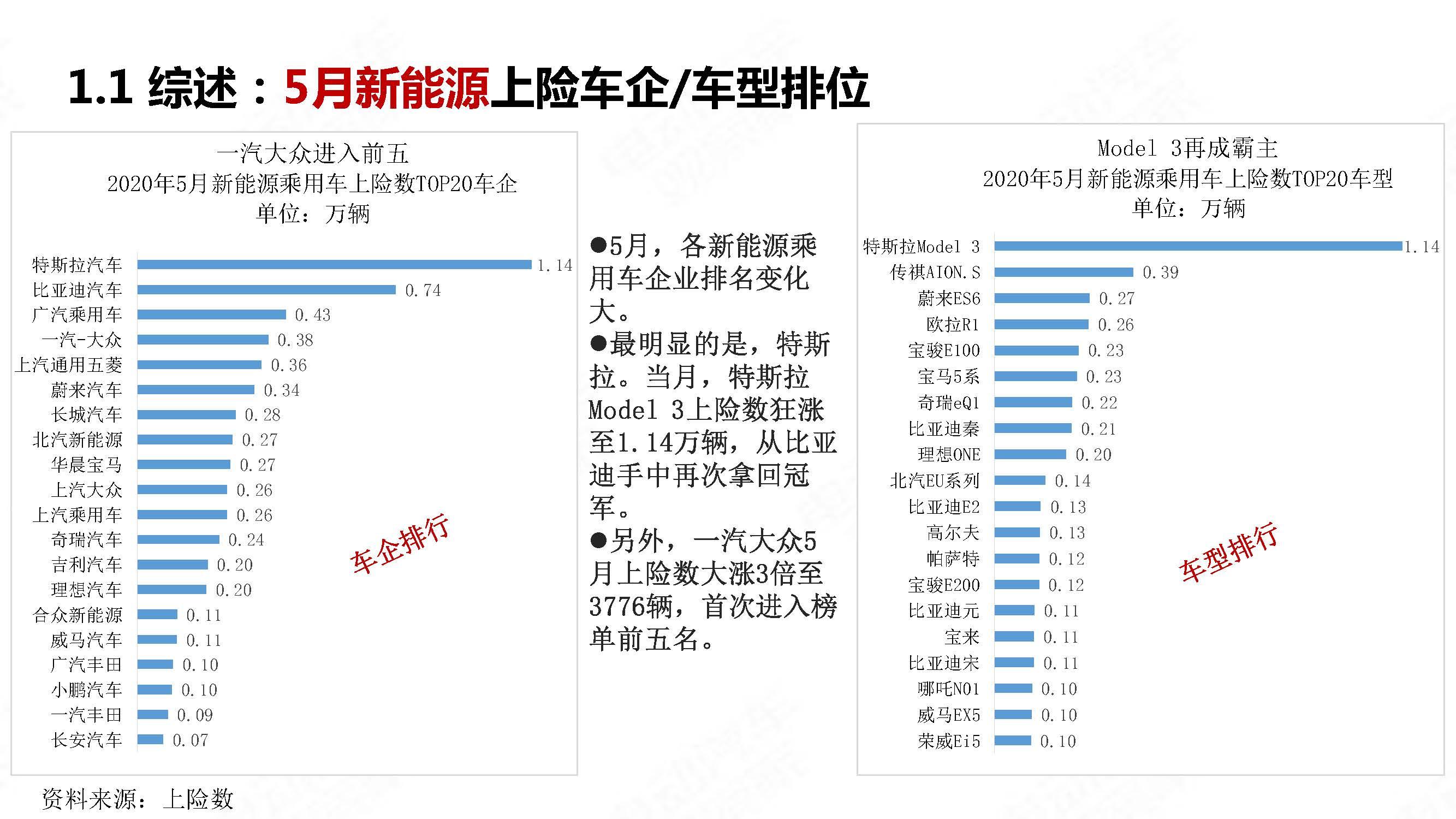 中国新能源汽车产业观察2020年5月简版_页面_09