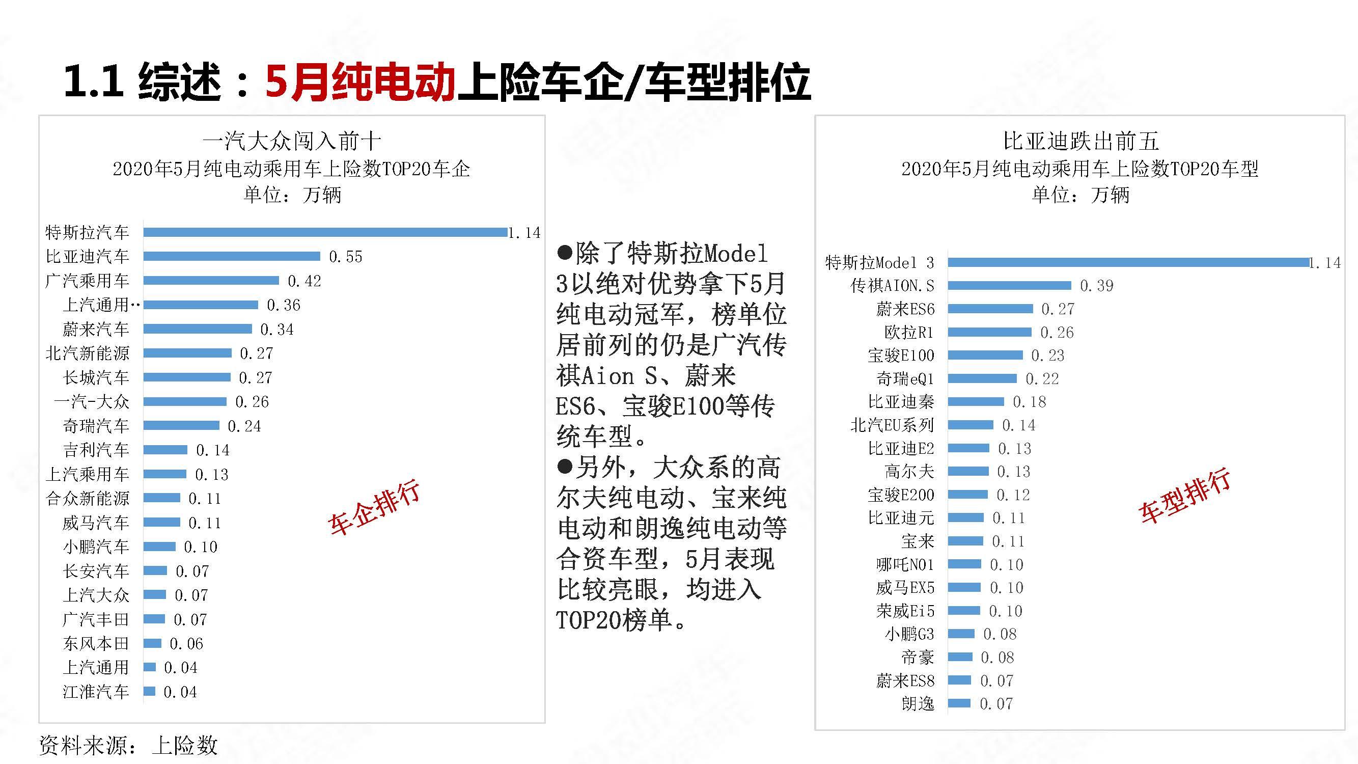 中国新能源汽车产业观察2020年5月简版_页面_11