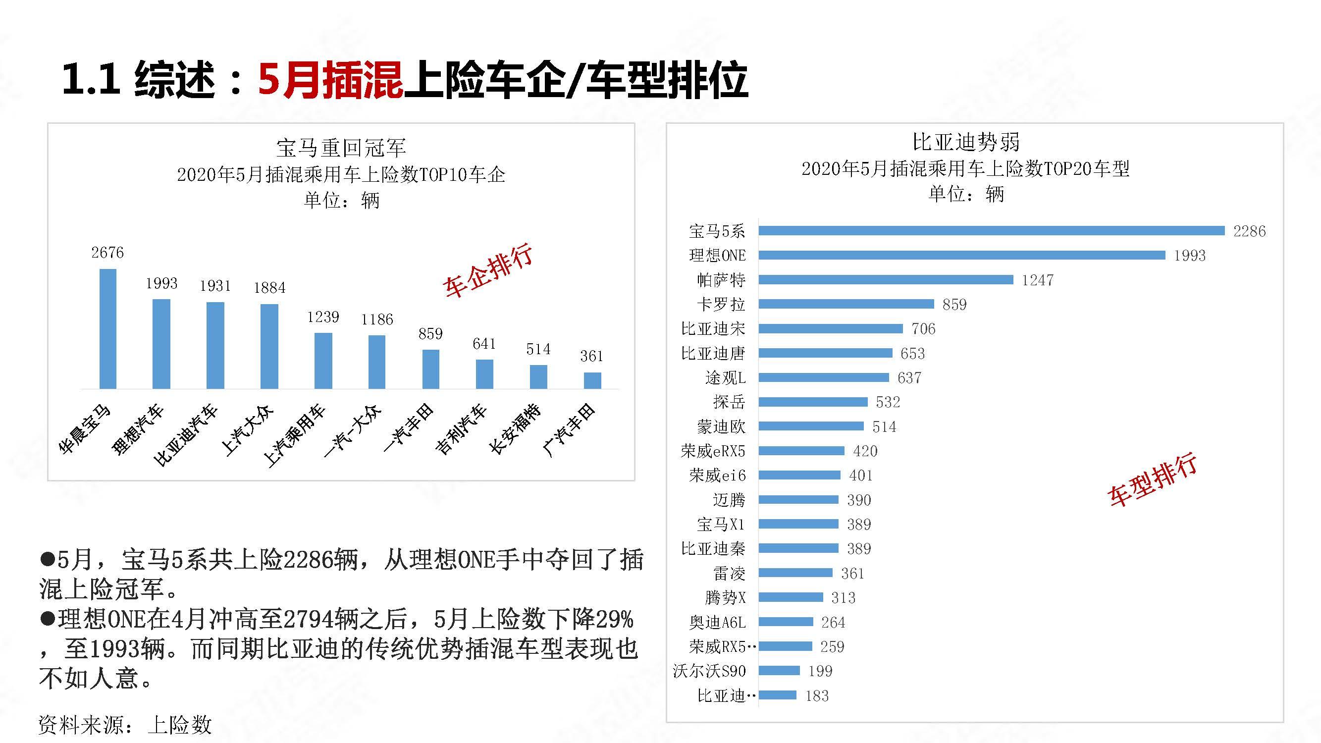 中国新能源汽车产业观察2020年5月简版_页面_13