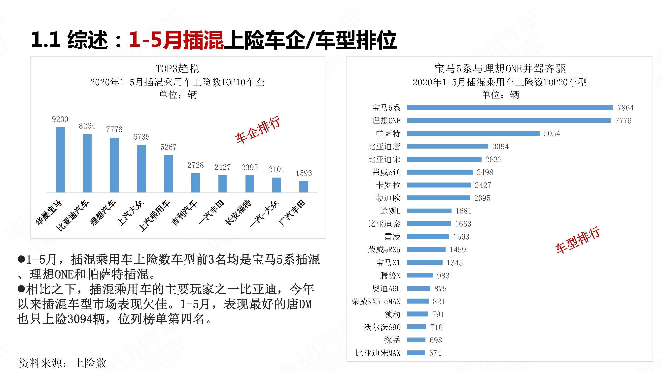 中国新能源汽车产业观察2020年5月简版_页面_14